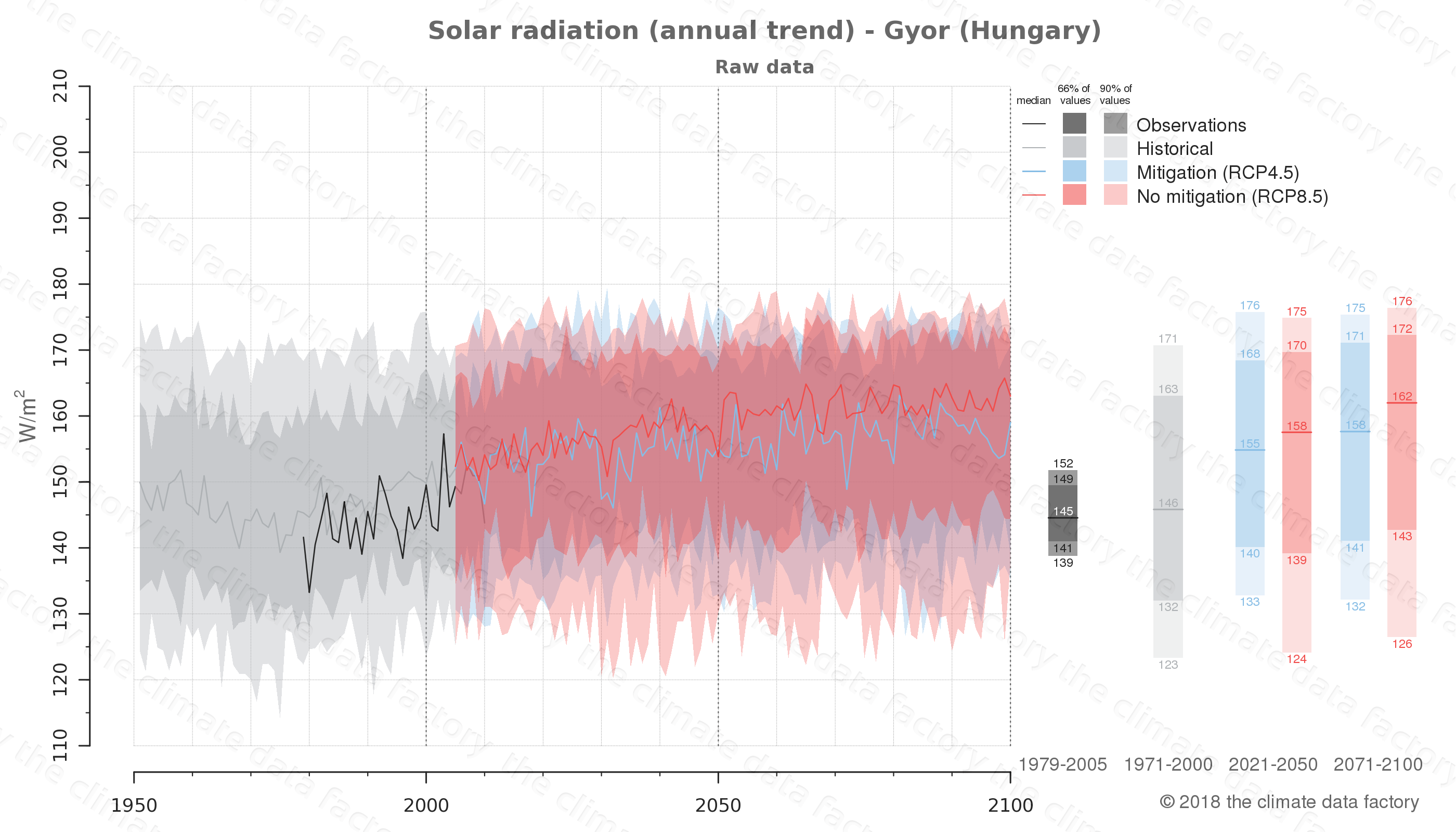 Graphic of projected solar radiation for Gyor (Hungary) under two climate change mitigation policy scenarios (RCP4.5, RCP8.5). Represented climate data are raw data from IPCC models. https://theclimatedatafactory.com