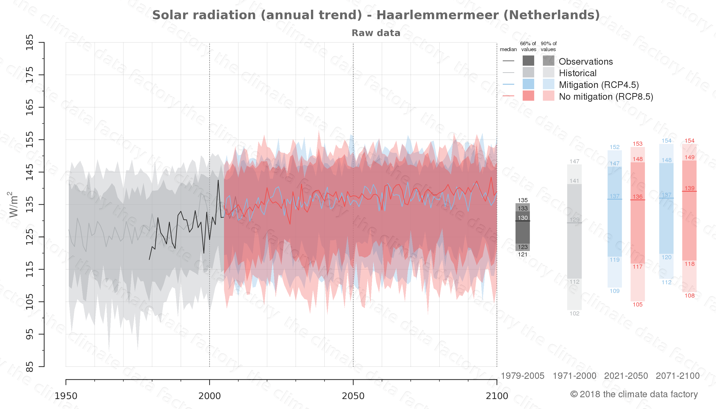 Graphic of projected solar radiation for Haarlemmermeer (Netherlands) under two climate change mitigation policy scenarios (RCP4.5, RCP8.5). Represented climate data are raw data from IPCC models. https://theclimatedatafactory.com