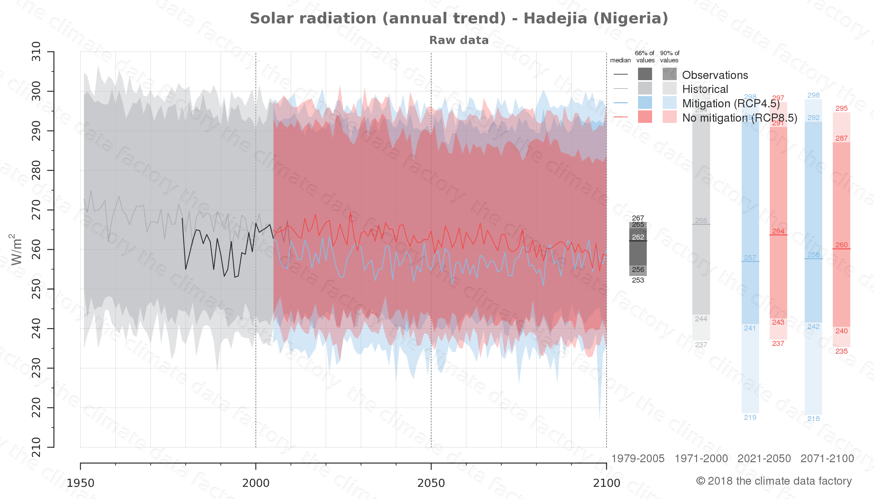 Graphic of projected solar radiation for Hadejia (Nigeria) under two climate change mitigation policy scenarios (RCP4.5, RCP8.5). Represented climate data are raw data from IPCC models. https://theclimatedatafactory.com