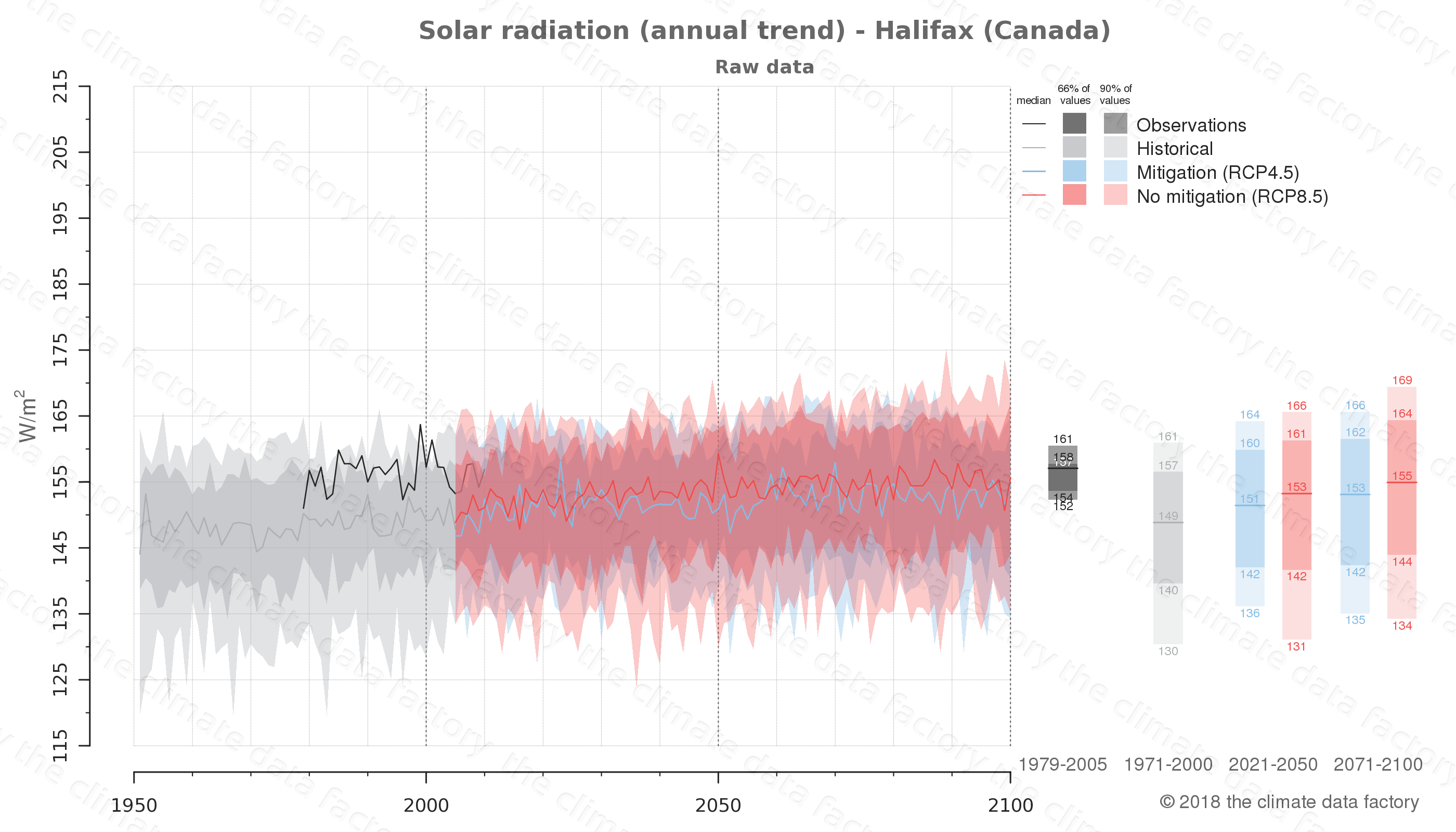 Graphic of projected solar radiation for Halifax (Canada) under two climate change mitigation policy scenarios (RCP4.5, RCP8.5). Represented climate data are raw data from IPCC models. https://theclimatedatafactory.com