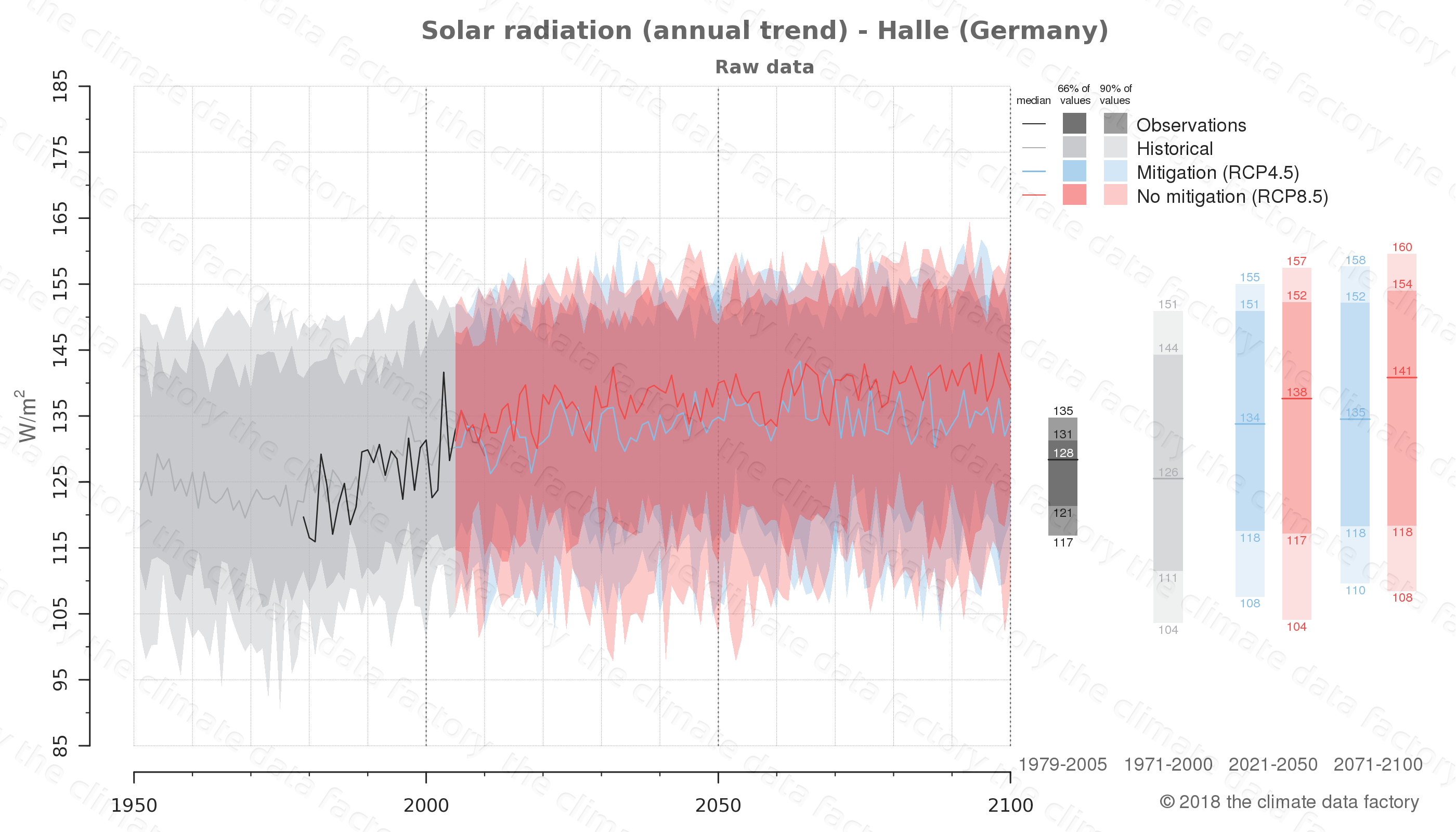 Graphic of projected solar radiation for Halle (Germany) under two climate change mitigation policy scenarios (RCP4.5, RCP8.5). Represented climate data are raw data from IPCC models. https://theclimatedatafactory.com