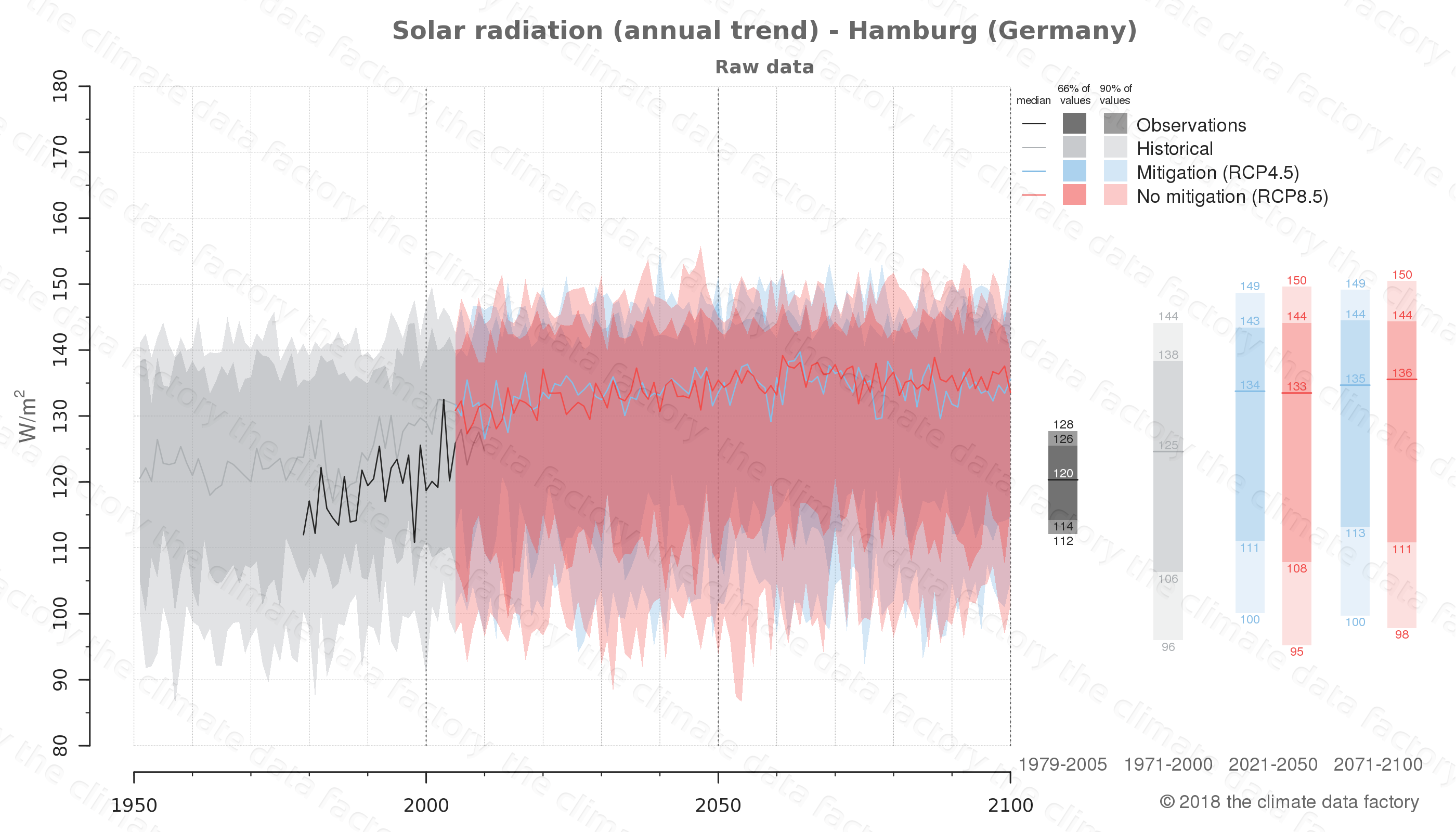 Graphic of projected solar radiation for Hamburg (Germany) under two climate change mitigation policy scenarios (RCP4.5, RCP8.5). Represented climate data are raw data from IPCC models. https://theclimatedatafactory.com