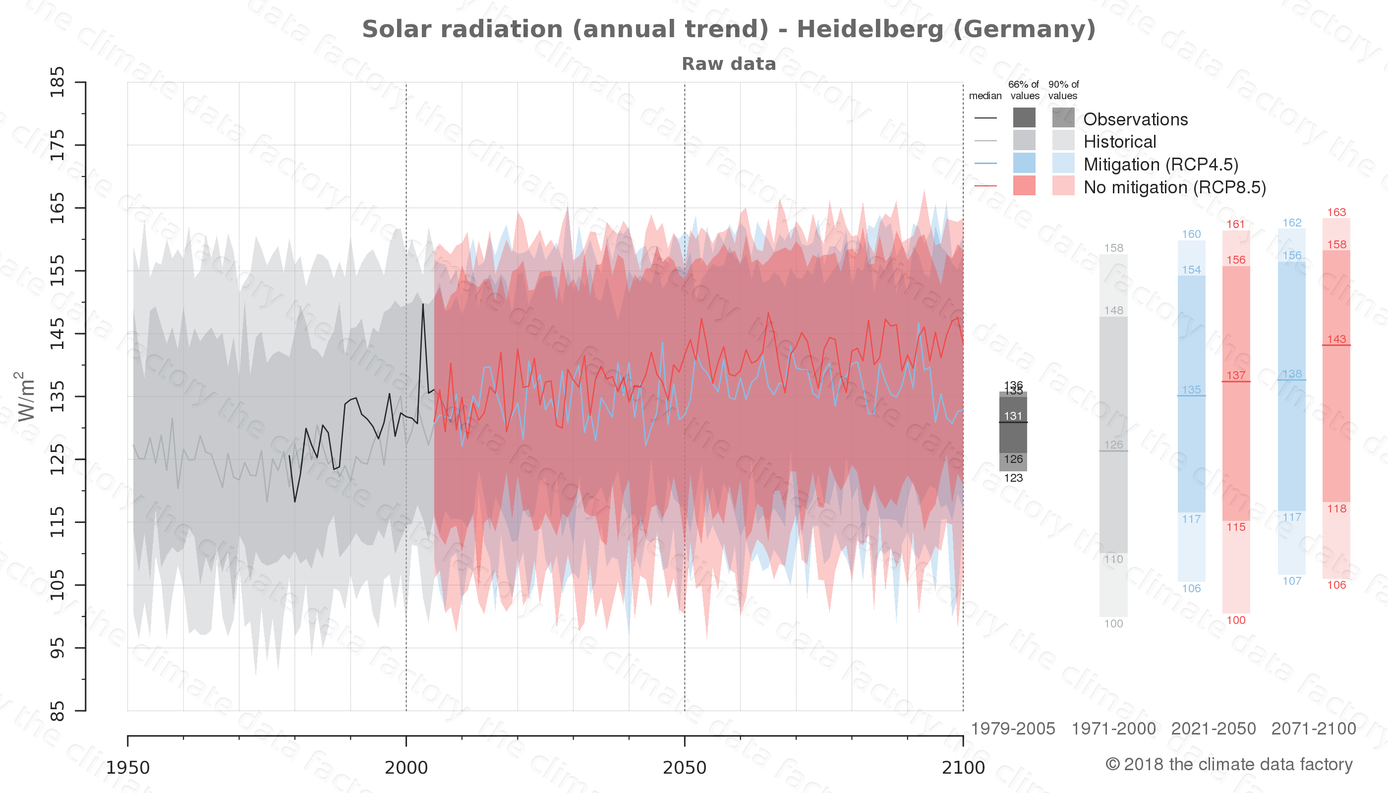 Graphic of projected solar radiation for Heidelberg (Germany) under two climate change mitigation policy scenarios (RCP4.5, RCP8.5). Represented climate data are raw data from IPCC models. https://theclimatedatafactory.com