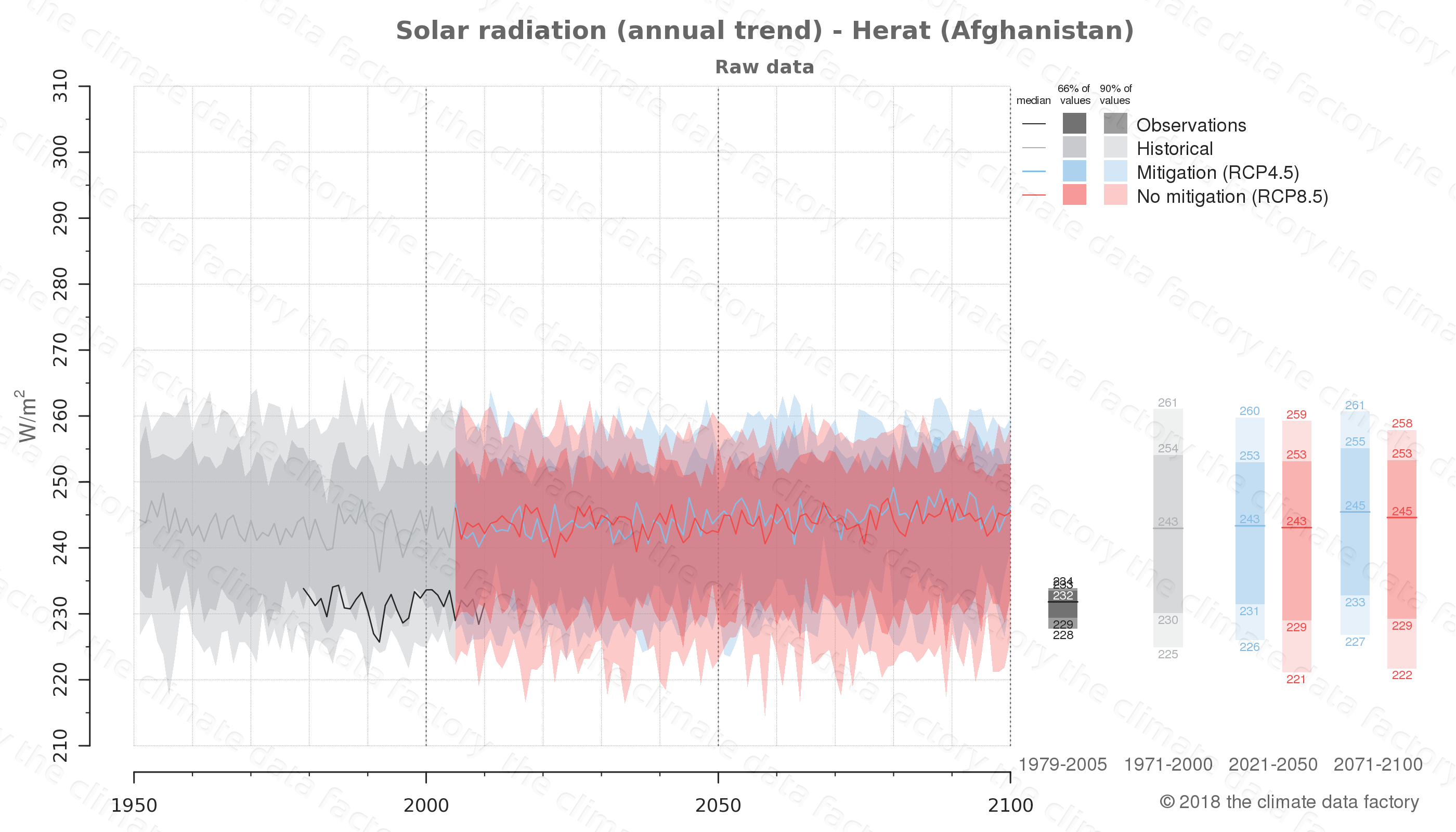 Graphic of projected solar radiation for Herat (Afghanistan) under two climate change mitigation policy scenarios (RCP4.5, RCP8.5). Represented climate data are raw data from IPCC models. https://theclimatedatafactory.com