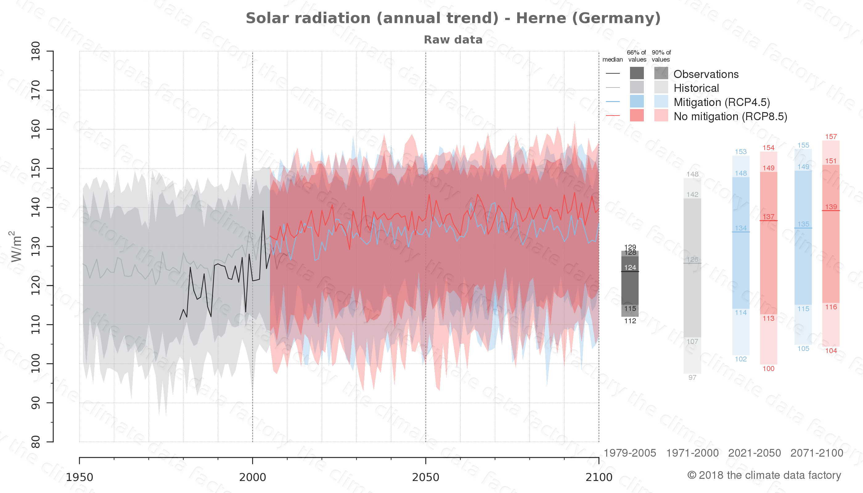 Graphic of projected solar radiation for Herne (Germany) under two climate change mitigation policy scenarios (RCP4.5, RCP8.5). Represented climate data are raw data from IPCC models. https://theclimatedatafactory.com