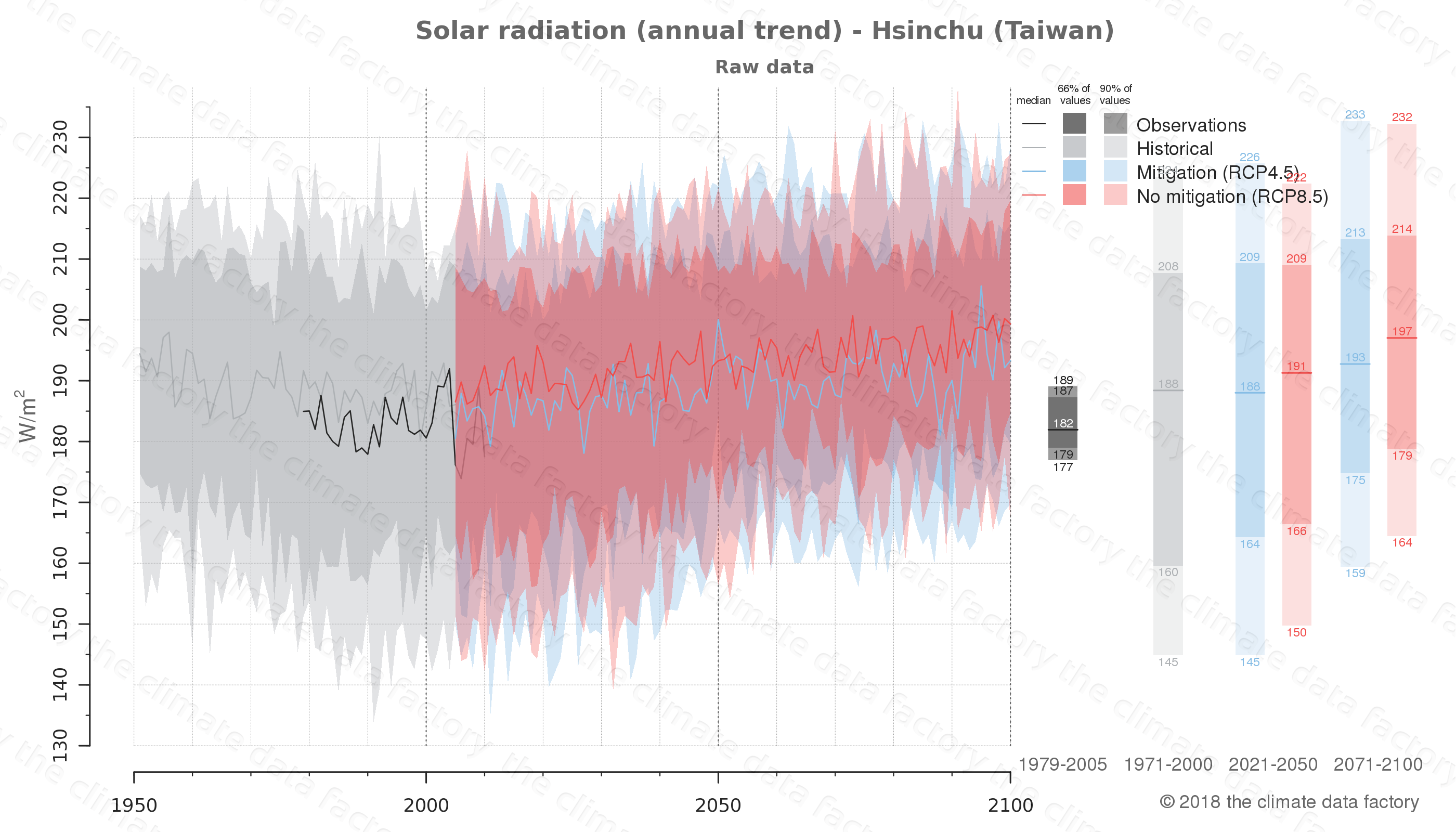 Graphic of projected solar radiation for Hsinchu (Taiwan) under two climate change mitigation policy scenarios (RCP4.5, RCP8.5). Represented climate data are raw data from IPCC models. https://theclimatedatafactory.com