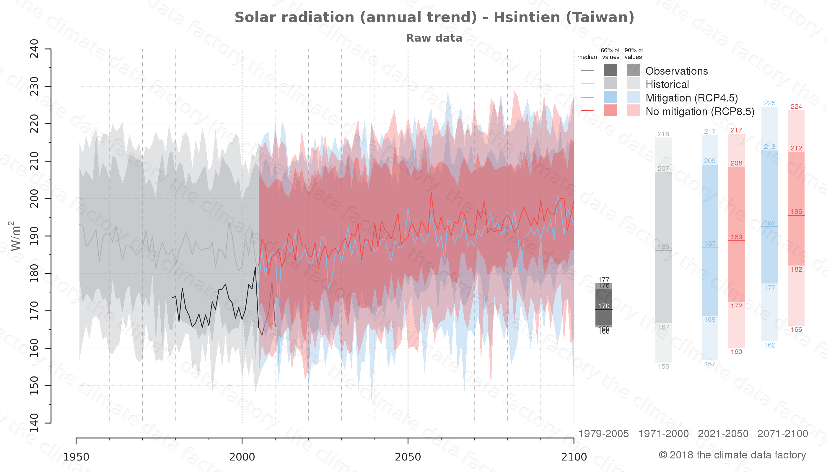 Graphic of projected solar radiation for Hsintien (Taiwan) under two climate change mitigation policy scenarios (RCP4.5, RCP8.5). Represented climate data are raw data from IPCC models. https://theclimatedatafactory.com