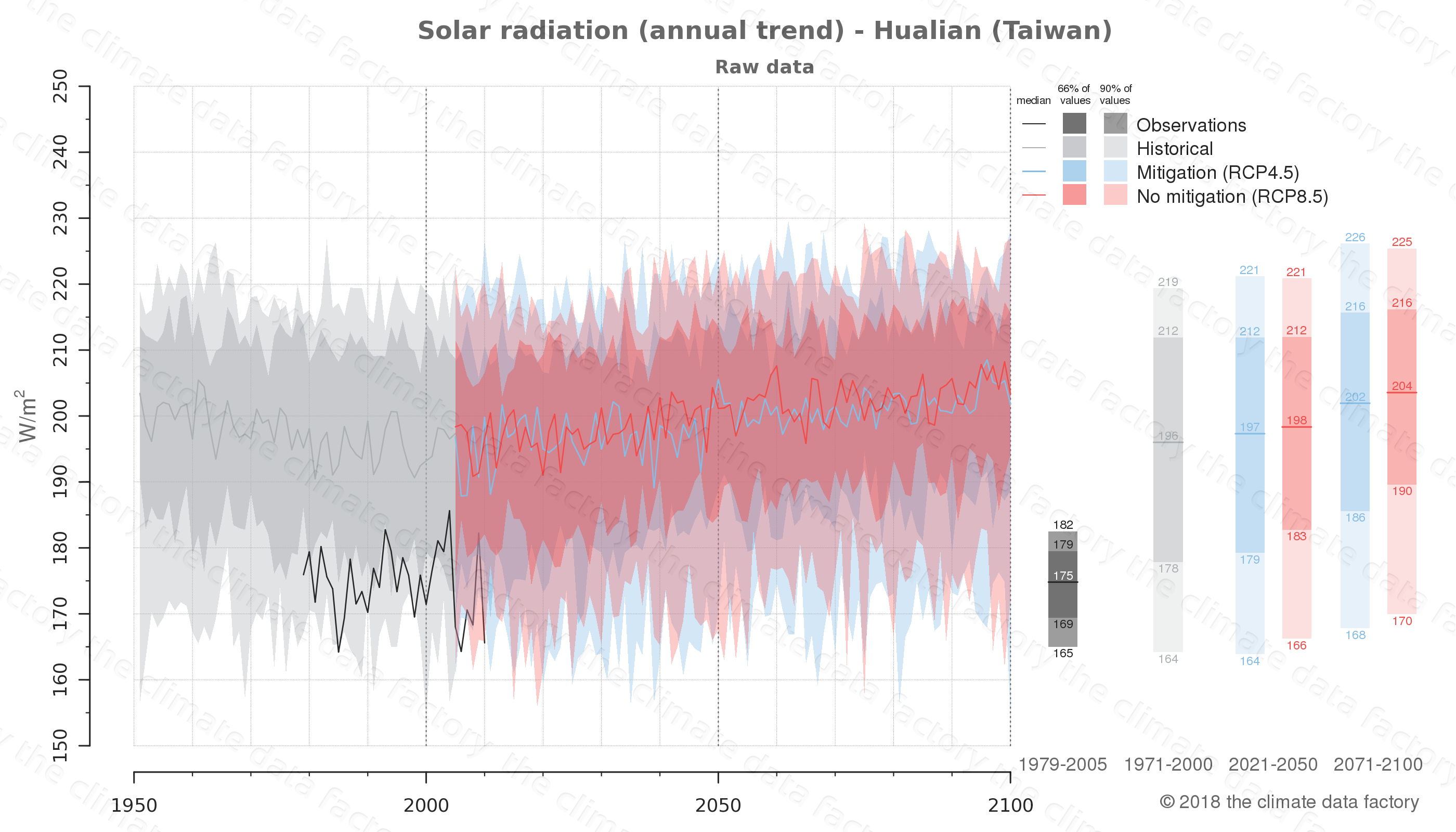 Graphic of projected solar radiation for Hualian (Taiwan) under two climate change mitigation policy scenarios (RCP4.5, RCP8.5). Represented climate data are raw data from IPCC models. https://theclimatedatafactory.com