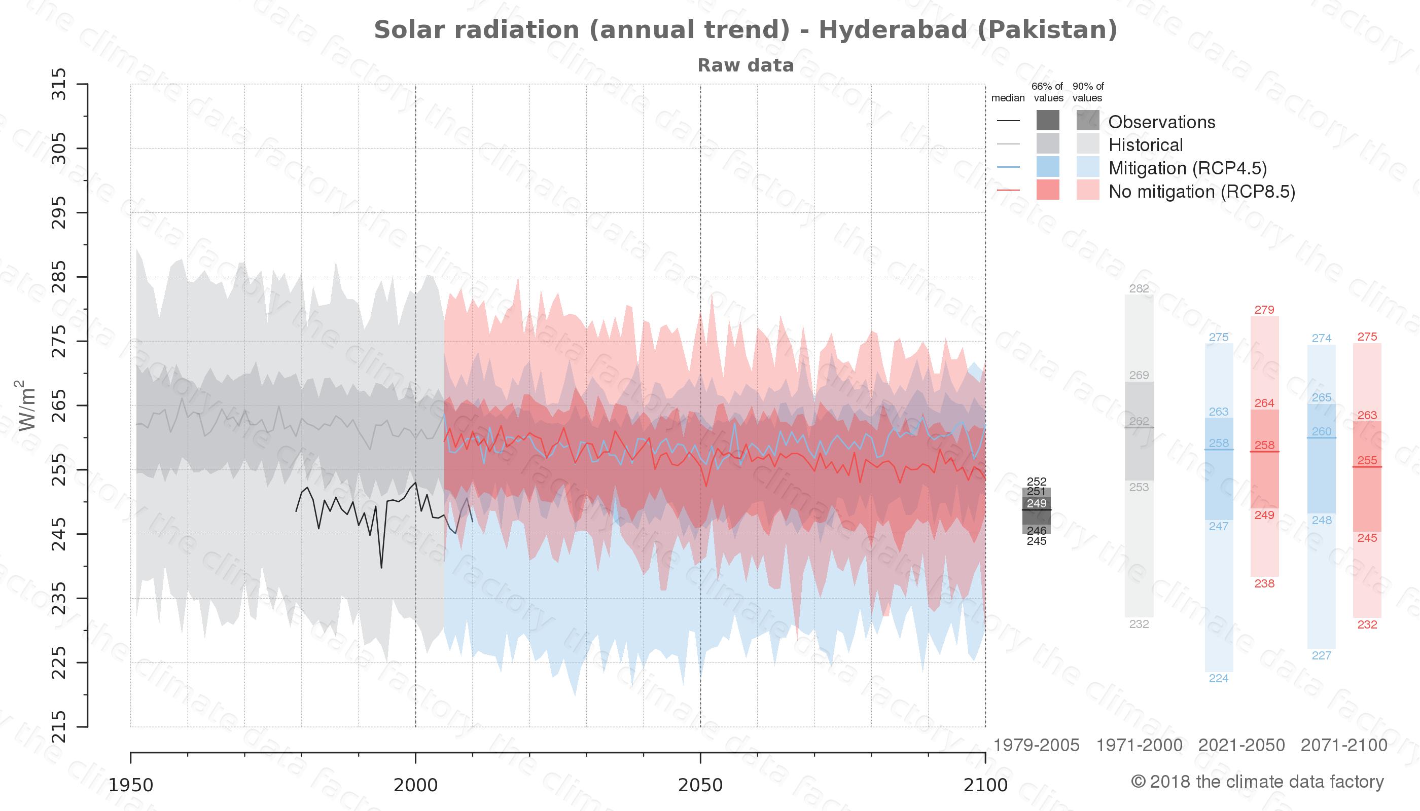 Solar radiation - Hyderabad (Pakistan)