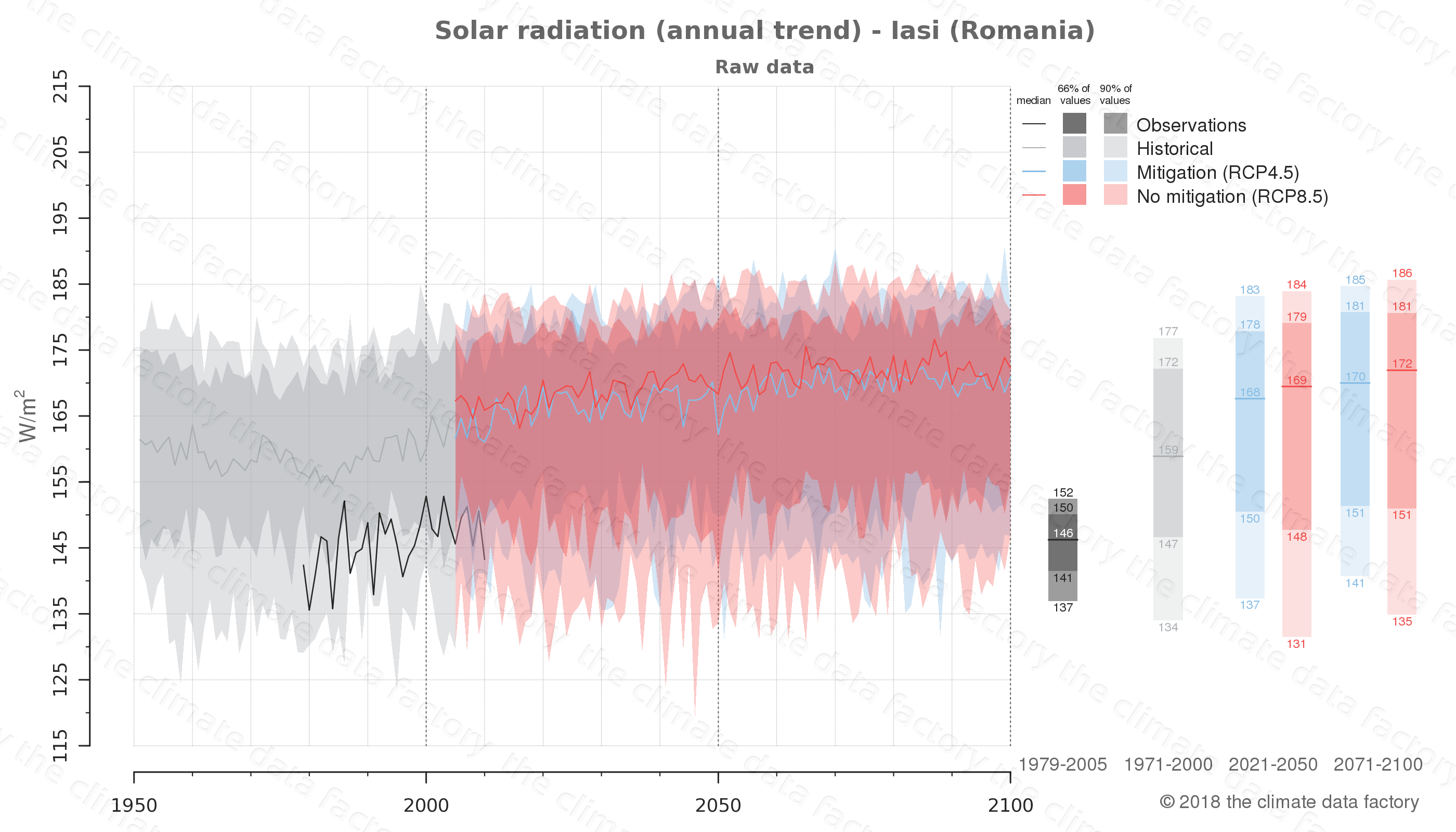 Graphic of projected solar radiation for Iasi (Romania) under two climate change mitigation policy scenarios (RCP4.5, RCP8.5). Represented climate data are raw data from IPCC models. https://theclimatedatafactory.com