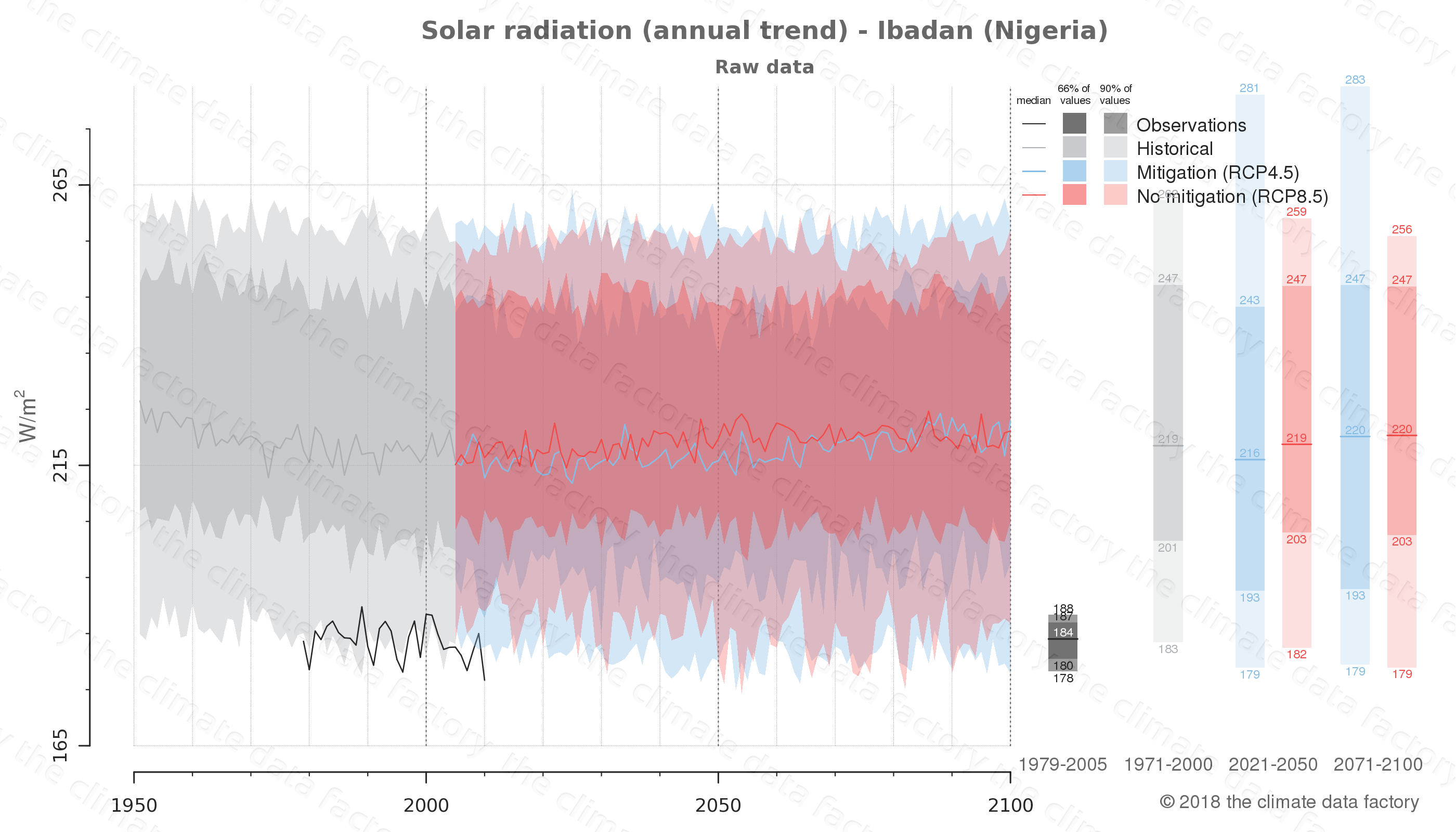 Graphic of projected solar radiation for Ibadan (Nigeria) under two climate change mitigation policy scenarios (RCP4.5, RCP8.5). Represented climate data are raw data from IPCC models. https://theclimatedatafactory.com