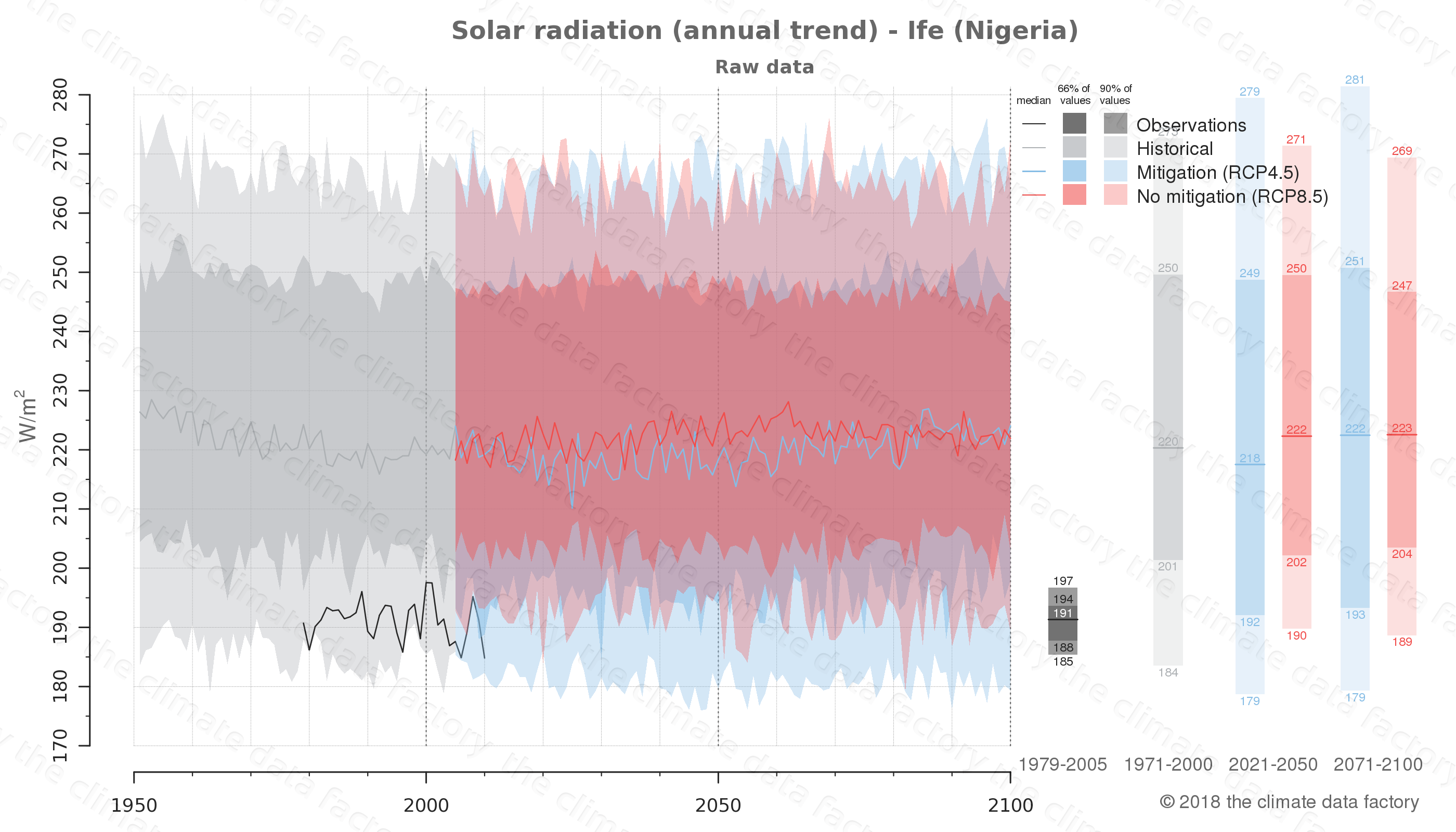 Graphic of projected solar radiation for Ife (Nigeria) under two climate change mitigation policy scenarios (RCP4.5, RCP8.5). Represented climate data are raw data from IPCC models. https://theclimatedatafactory.com