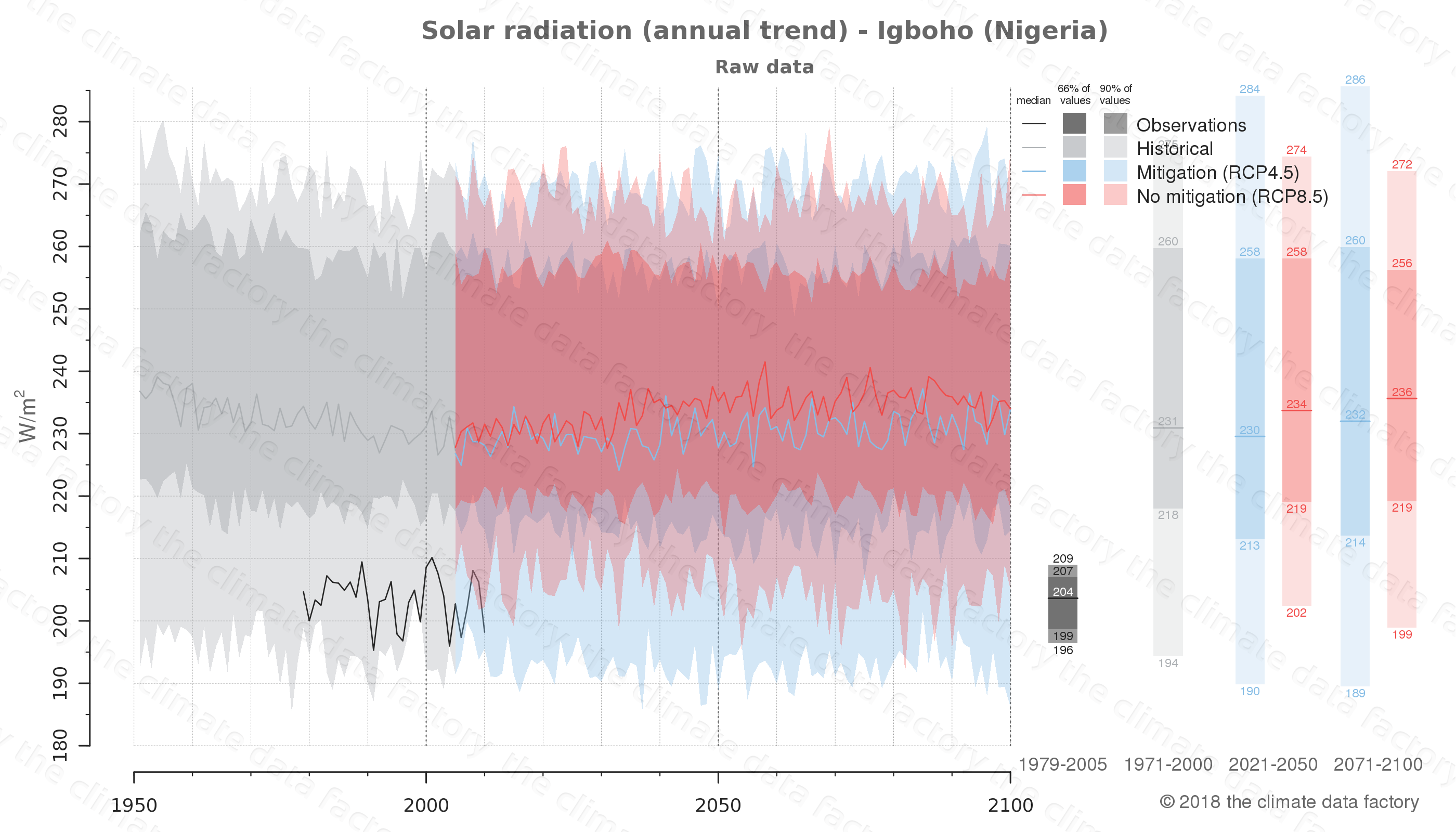 Graphic of projected solar radiation for Igboho (Nigeria) under two climate change mitigation policy scenarios (RCP4.5, RCP8.5). Represented climate data are raw data from IPCC models. https://theclimatedatafactory.com
