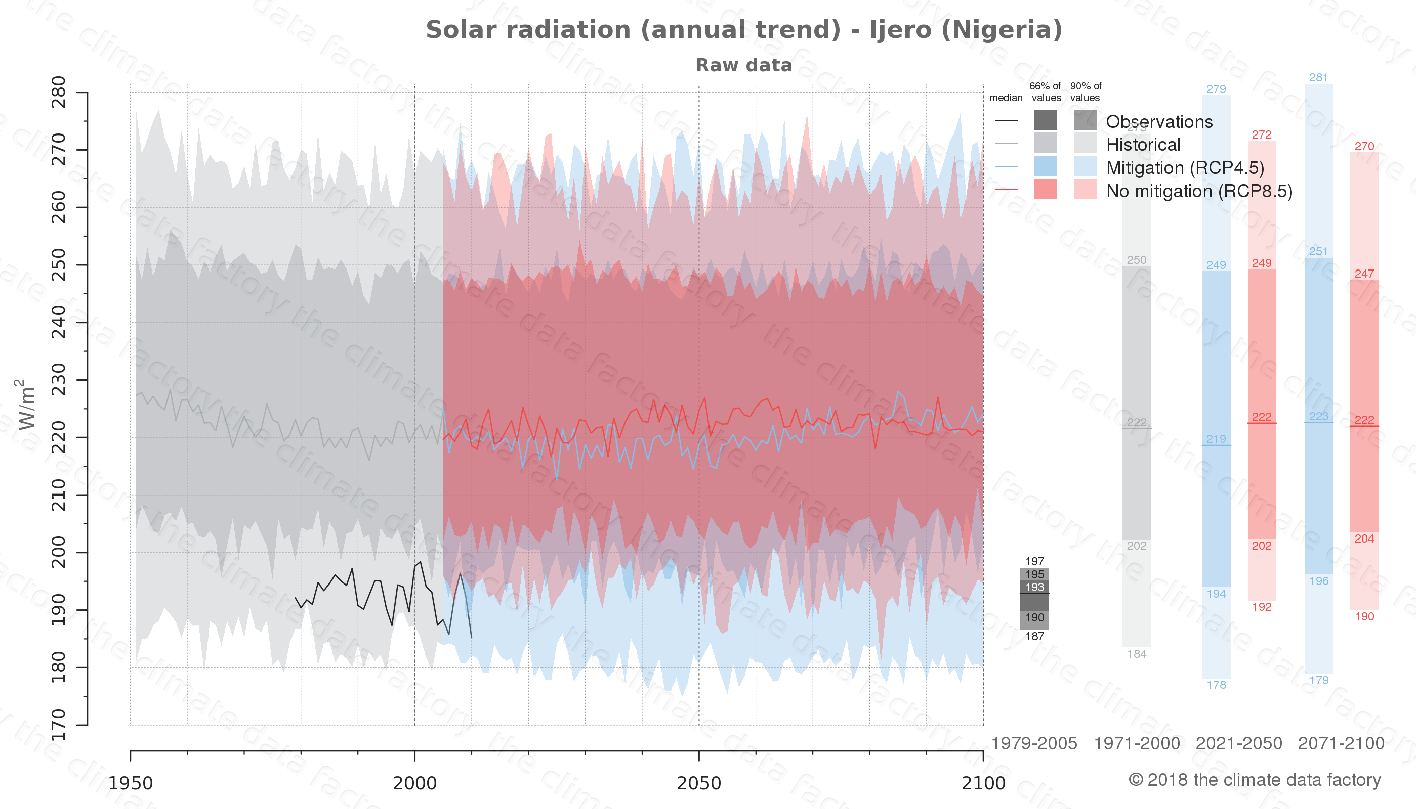 Graphic of projected solar radiation for Ijero (Nigeria) under two climate change mitigation policy scenarios (RCP4.5, RCP8.5). Represented climate data are raw data from IPCC models. https://theclimatedatafactory.com