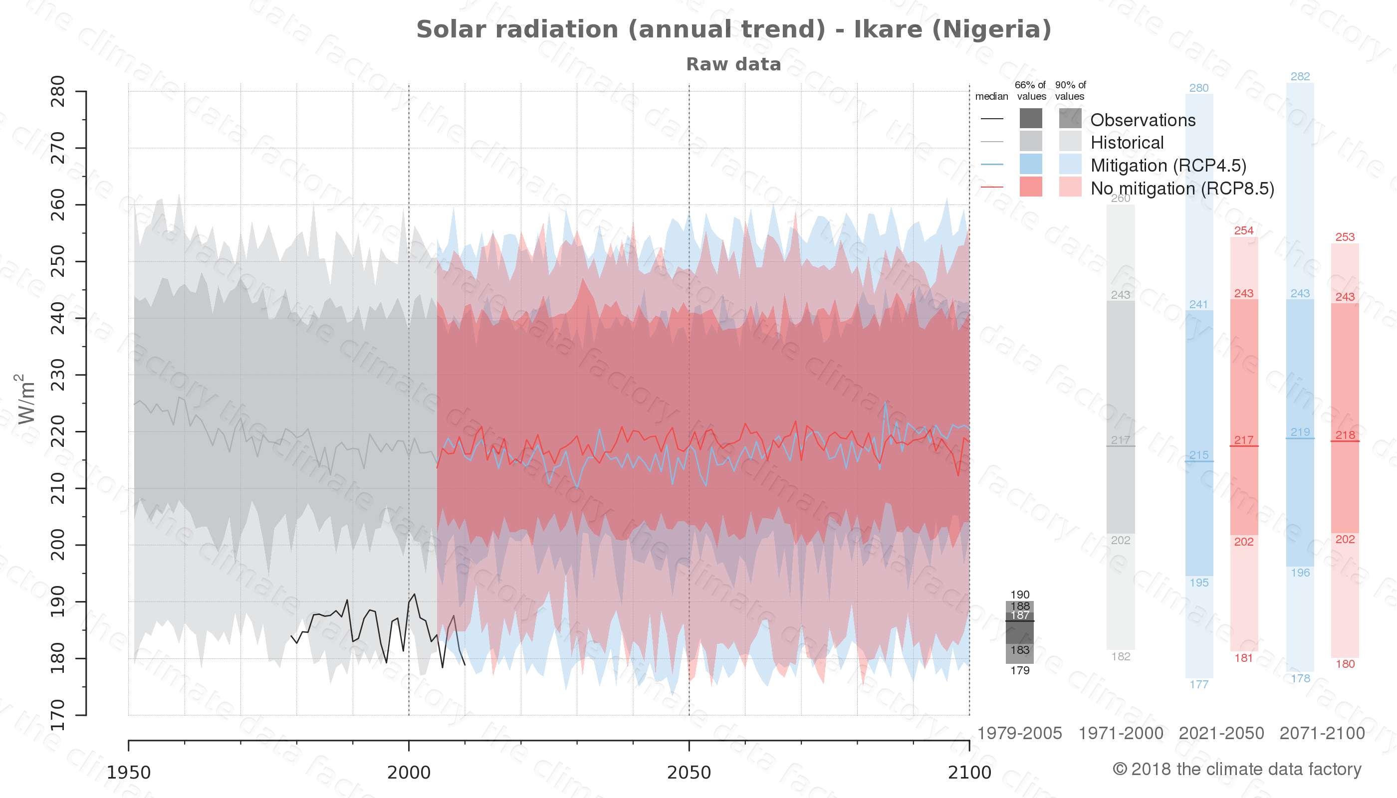 Graphic of projected solar radiation for Ikare (Nigeria) under two climate change mitigation policy scenarios (RCP4.5, RCP8.5). Represented climate data are raw data from IPCC models. https://theclimatedatafactory.com