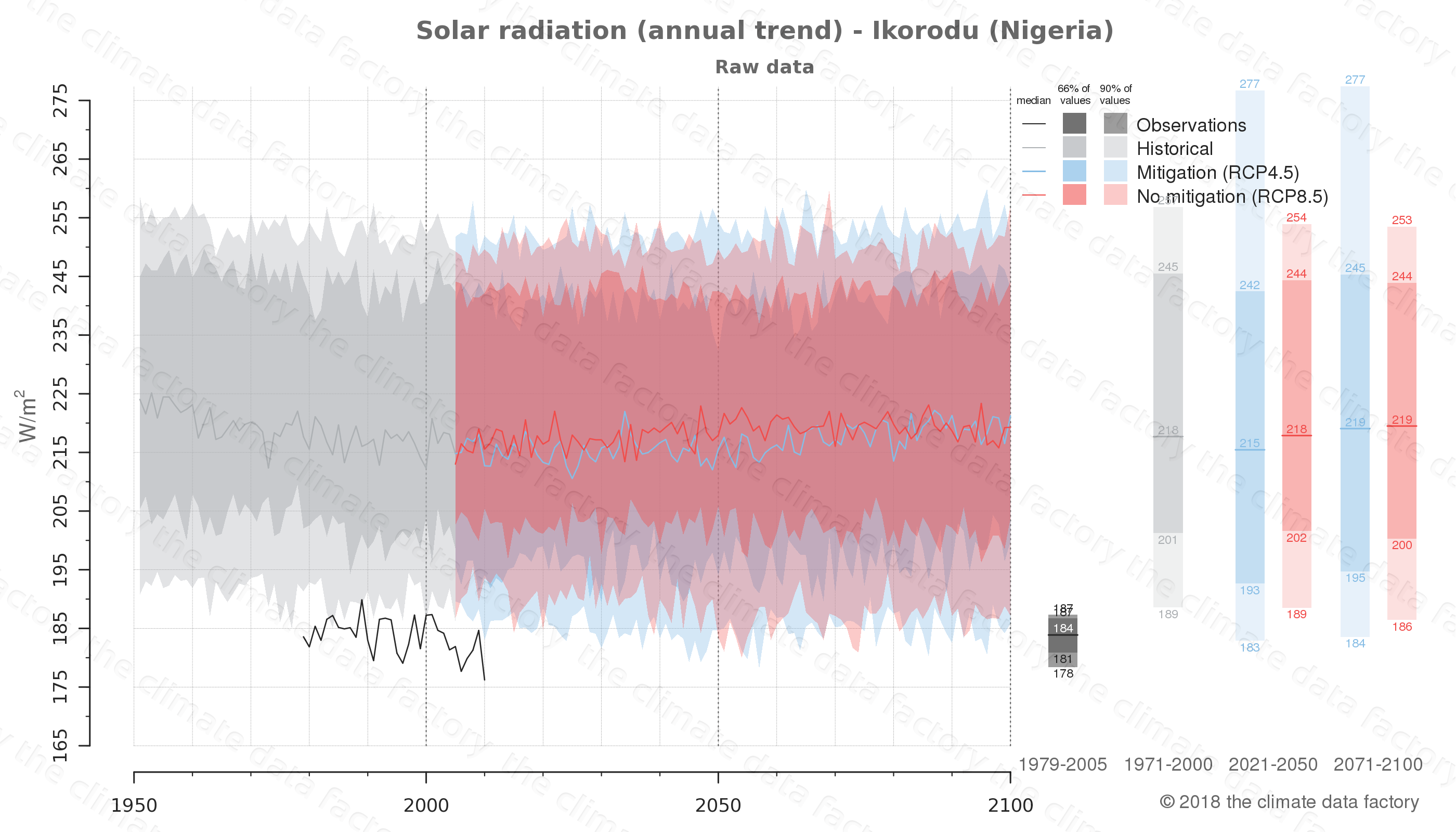 Graphic of projected solar radiation for Ikorodu (Nigeria) under two climate change mitigation policy scenarios (RCP4.5, RCP8.5). Represented climate data are raw data from IPCC models. https://theclimatedatafactory.com