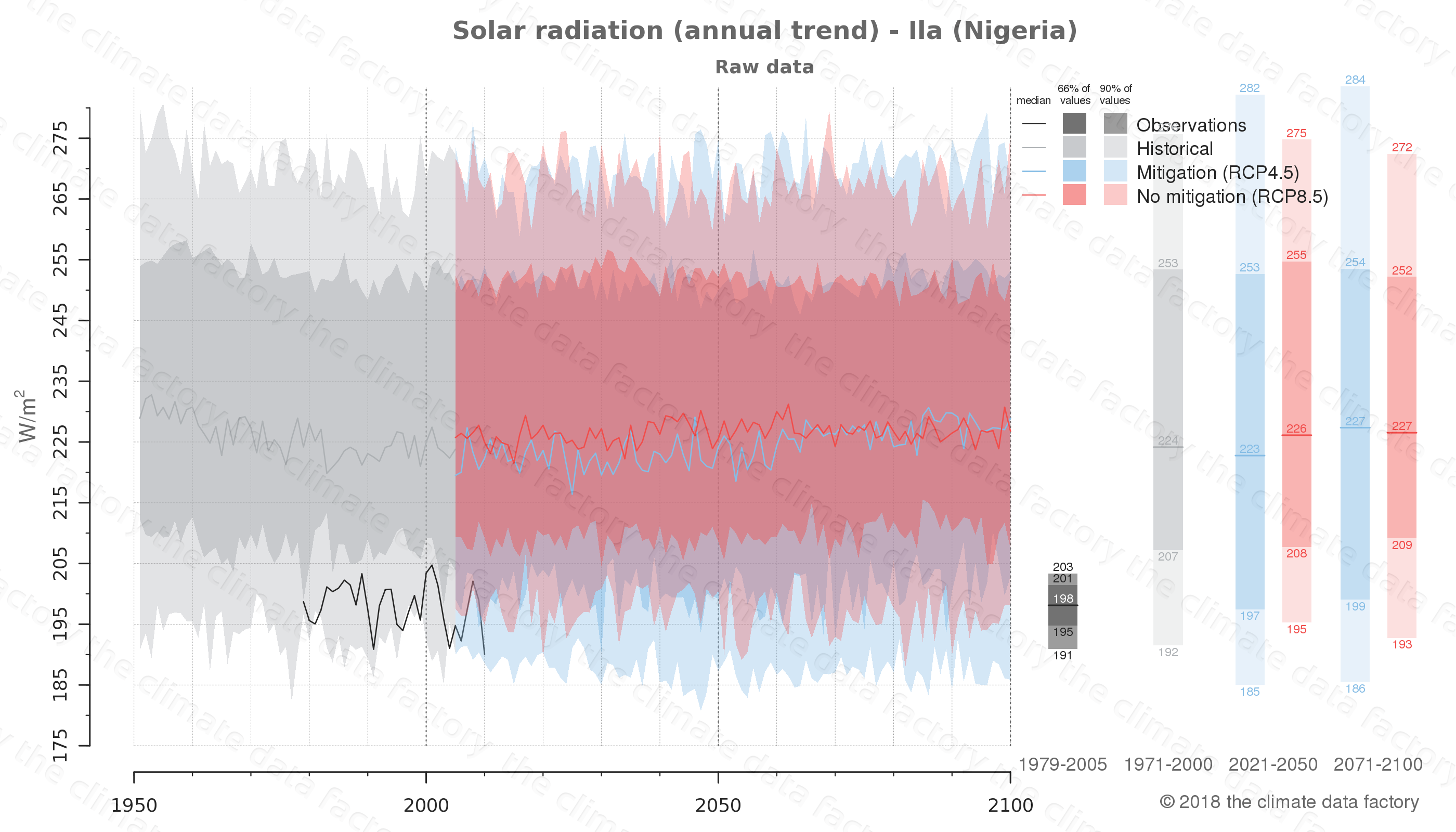 Graphic of projected solar radiation for Ila (Nigeria) under two climate change mitigation policy scenarios (RCP4.5, RCP8.5). Represented climate data are raw data from IPCC models. https://theclimatedatafactory.com