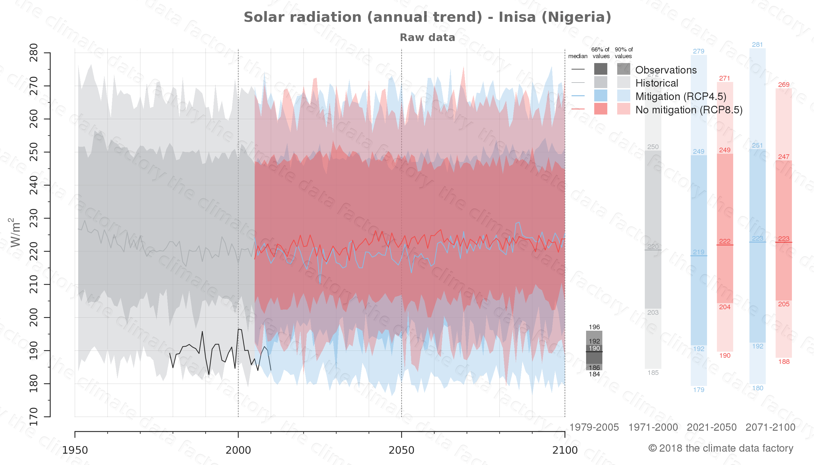 Graphic of projected solar radiation for Inisa (Nigeria) under two climate change mitigation policy scenarios (RCP4.5, RCP8.5). Represented climate data are raw data from IPCC models. https://theclimatedatafactory.com
