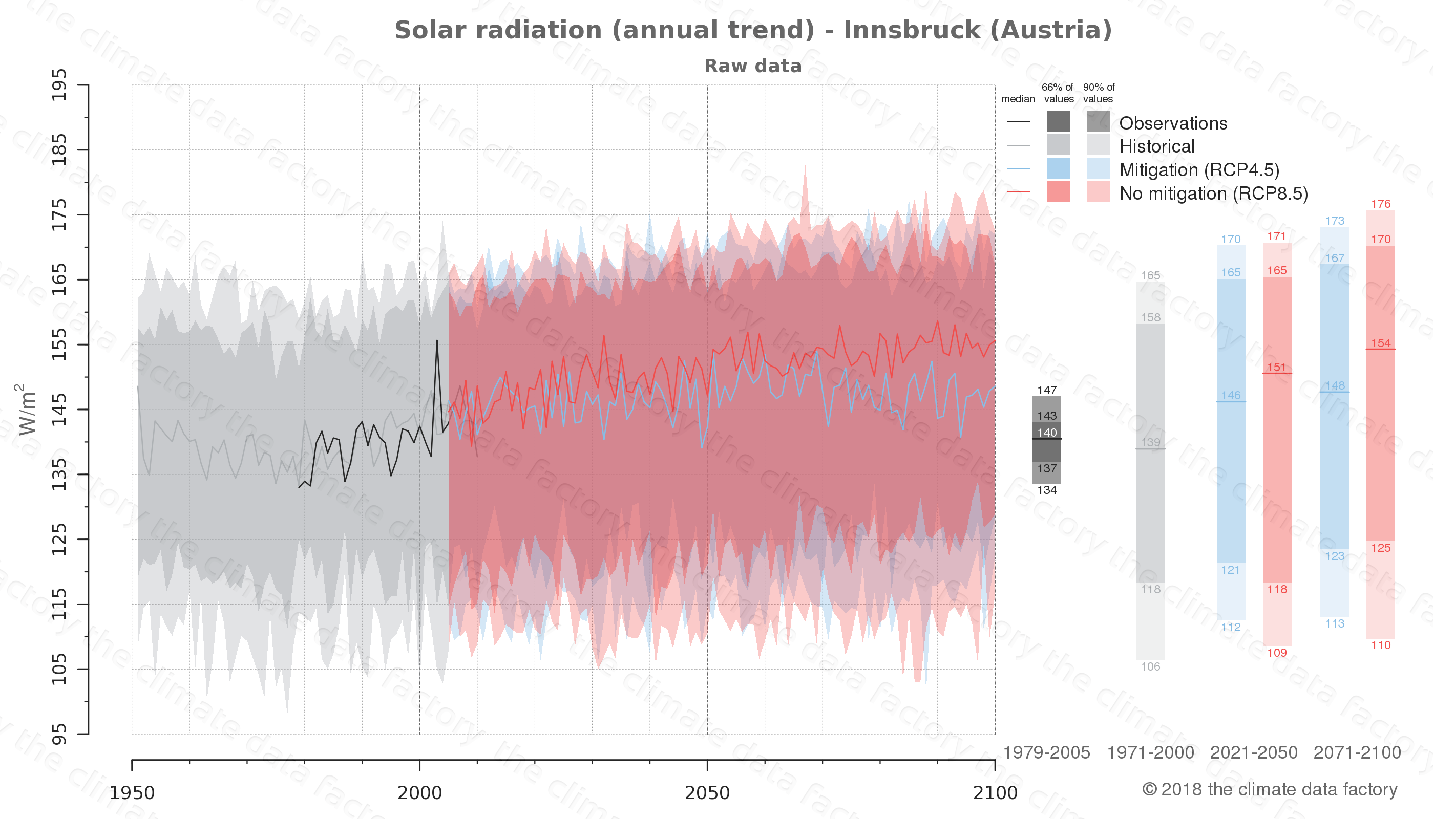 Graphic of projected solar radiation for Innsbruck (Austria) under two climate change mitigation policy scenarios (RCP4.5, RCP8.5). Represented climate data are raw data from IPCC models. https://theclimatedatafactory.com