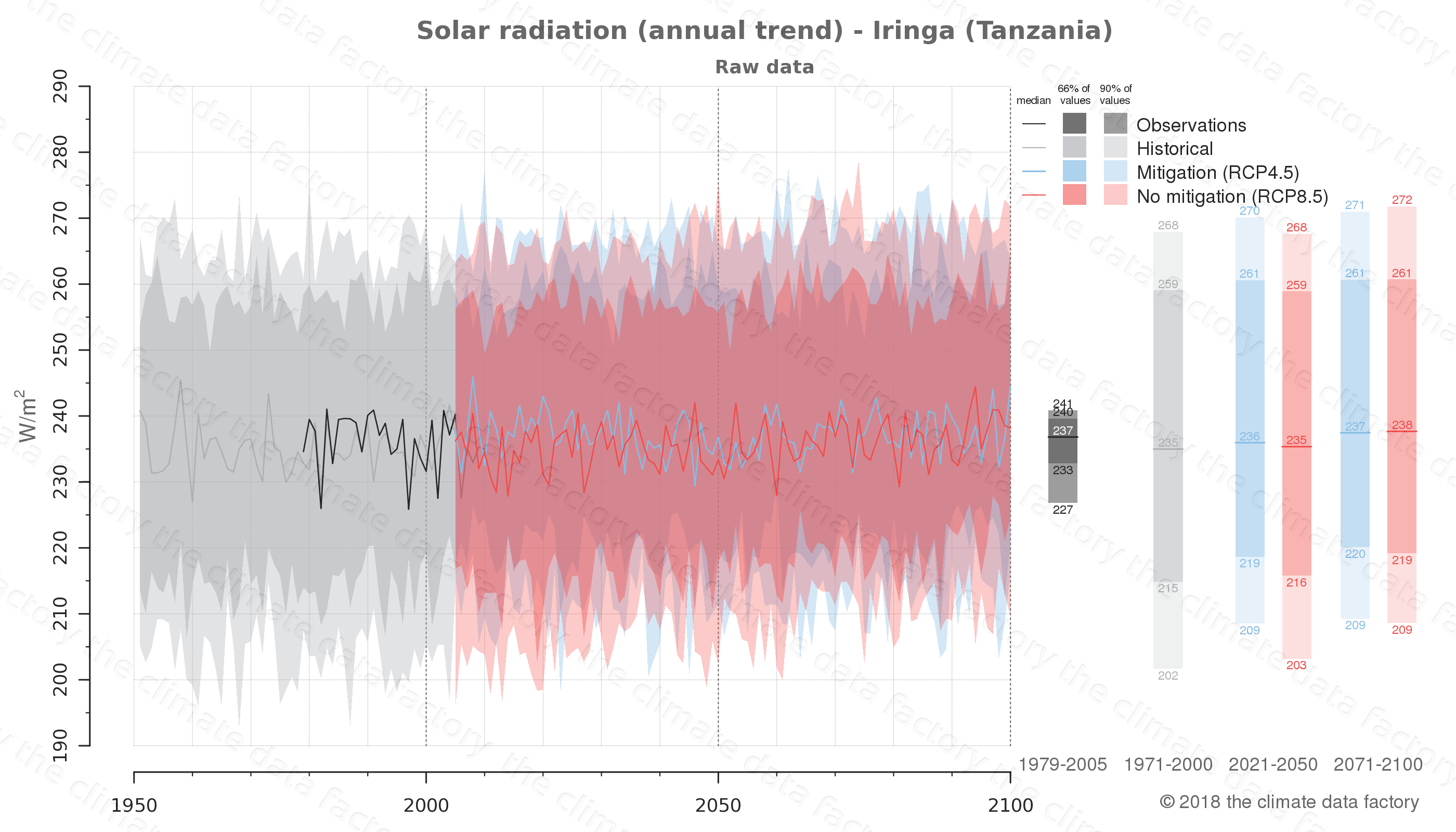 Graphic of projected solar radiation for Iringa (Tanzania) under two climate change mitigation policy scenarios (RCP4.5, RCP8.5). Represented climate data are raw data from IPCC models. https://theclimatedatafactory.com