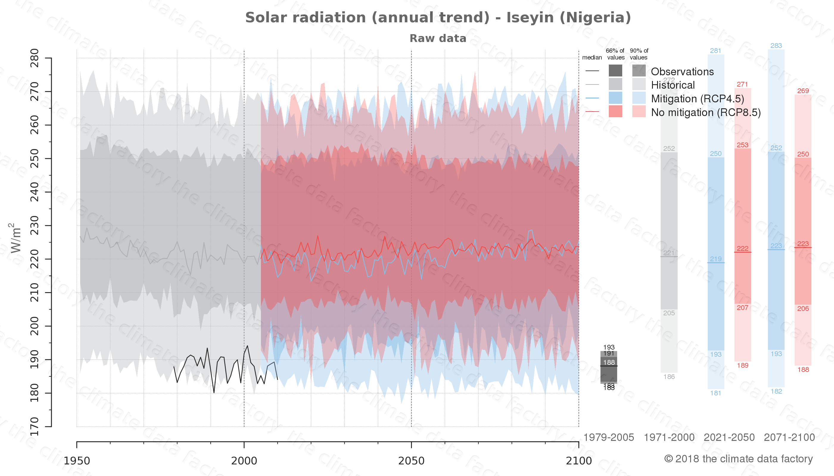 Graphic of projected solar radiation for Iseyin (Nigeria) under two climate change mitigation policy scenarios (RCP4.5, RCP8.5). Represented climate data are raw data from IPCC models. https://theclimatedatafactory.com