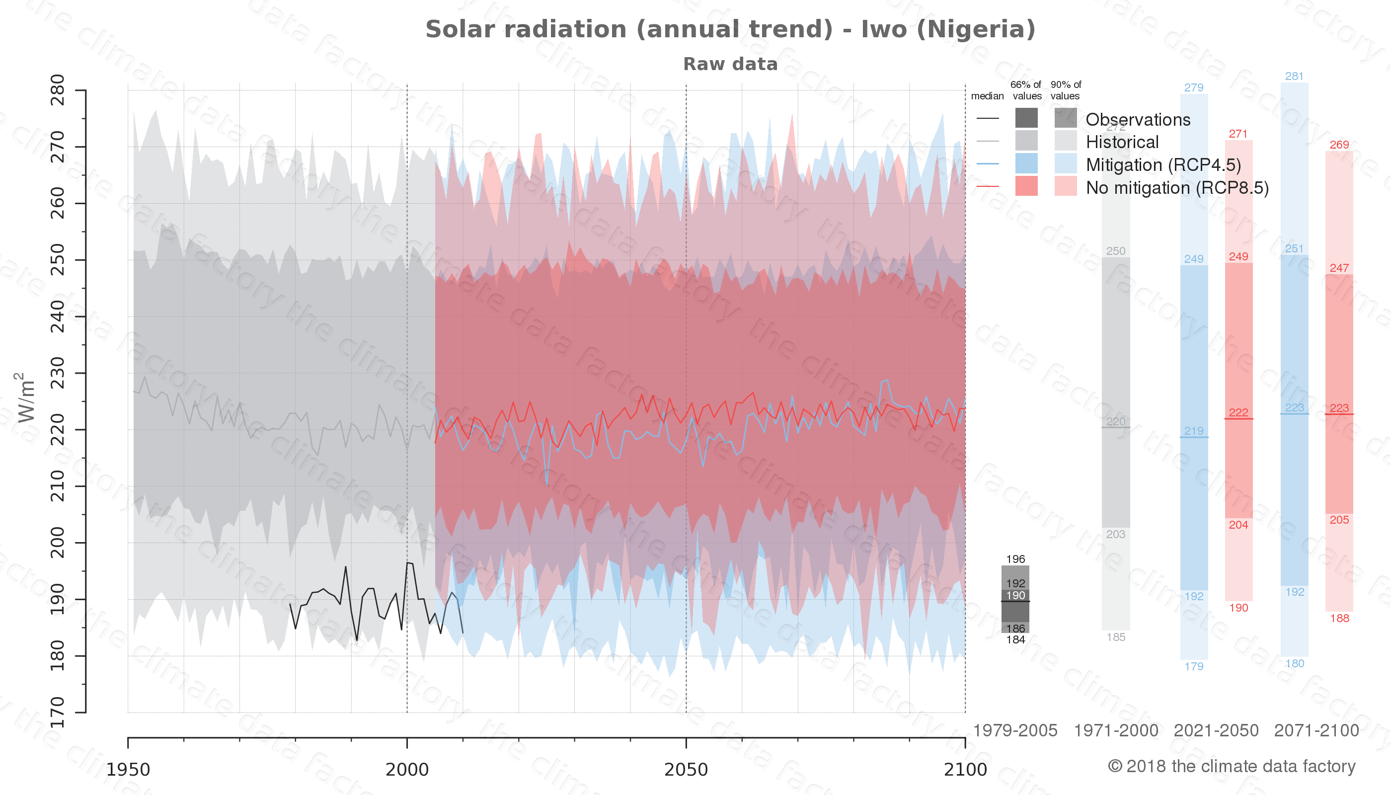 Graphic of projected solar radiation for Iwo (Nigeria) under two climate change mitigation policy scenarios (RCP4.5, RCP8.5). Represented climate data are raw data from IPCC models. https://theclimatedatafactory.com
