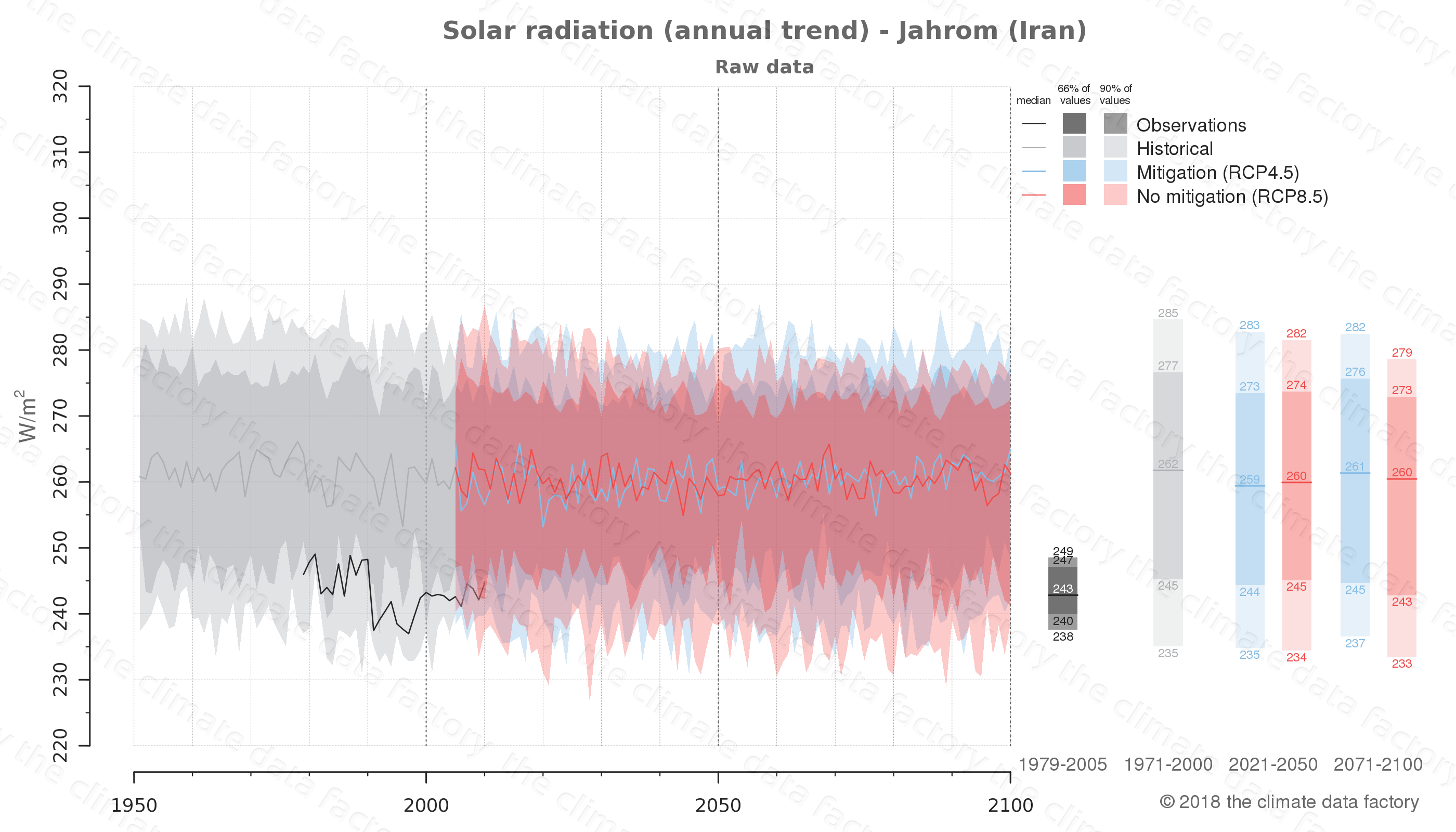 Graphic of projected solar radiation for Jahrom (Iran) under two climate change mitigation policy scenarios (RCP4.5, RCP8.5). Represented climate data are raw data from IPCC models. https://theclimatedatafactory.com