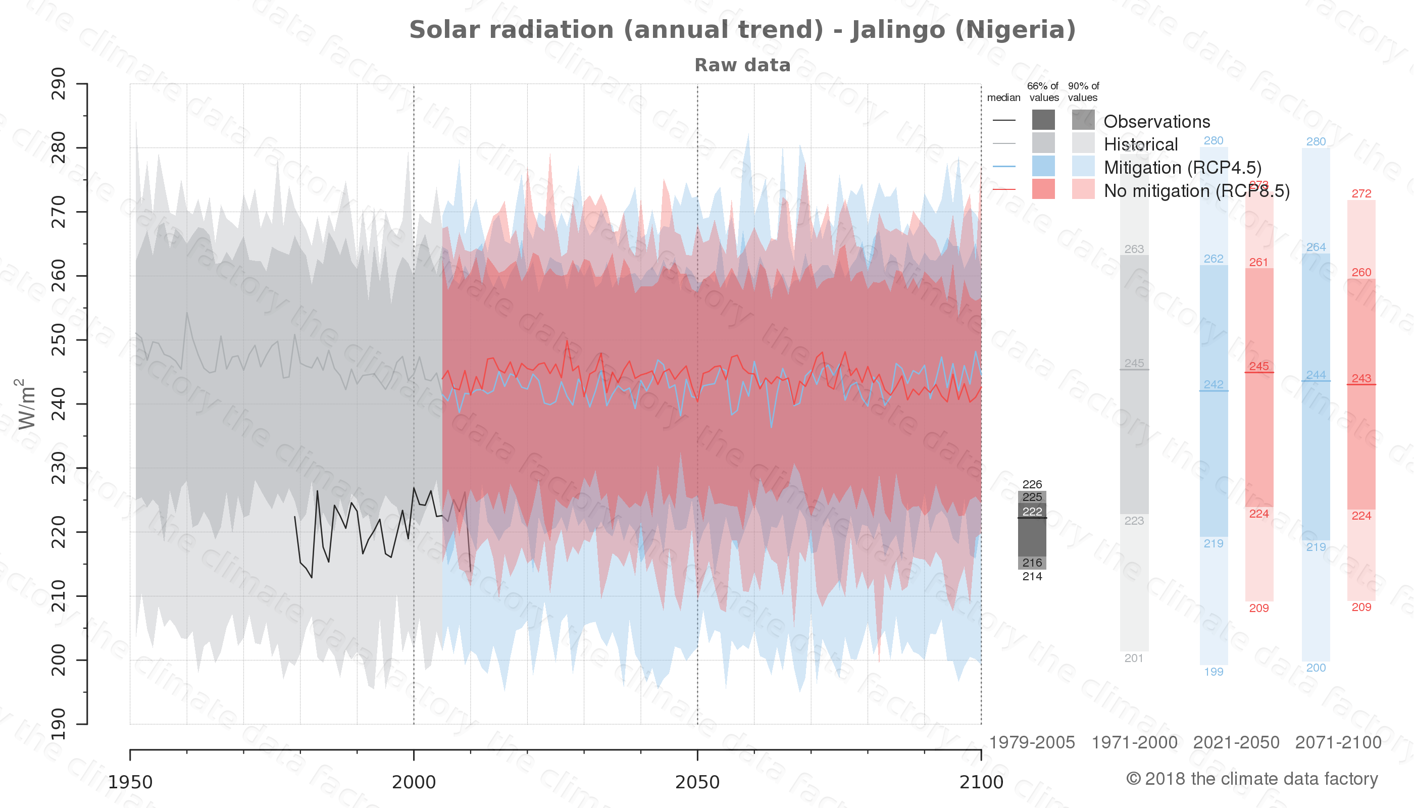 Graphic of projected solar radiation for Jalingo (Nigeria) under two climate change mitigation policy scenarios (RCP4.5, RCP8.5). Represented climate data are raw data from IPCC models. https://theclimatedatafactory.com