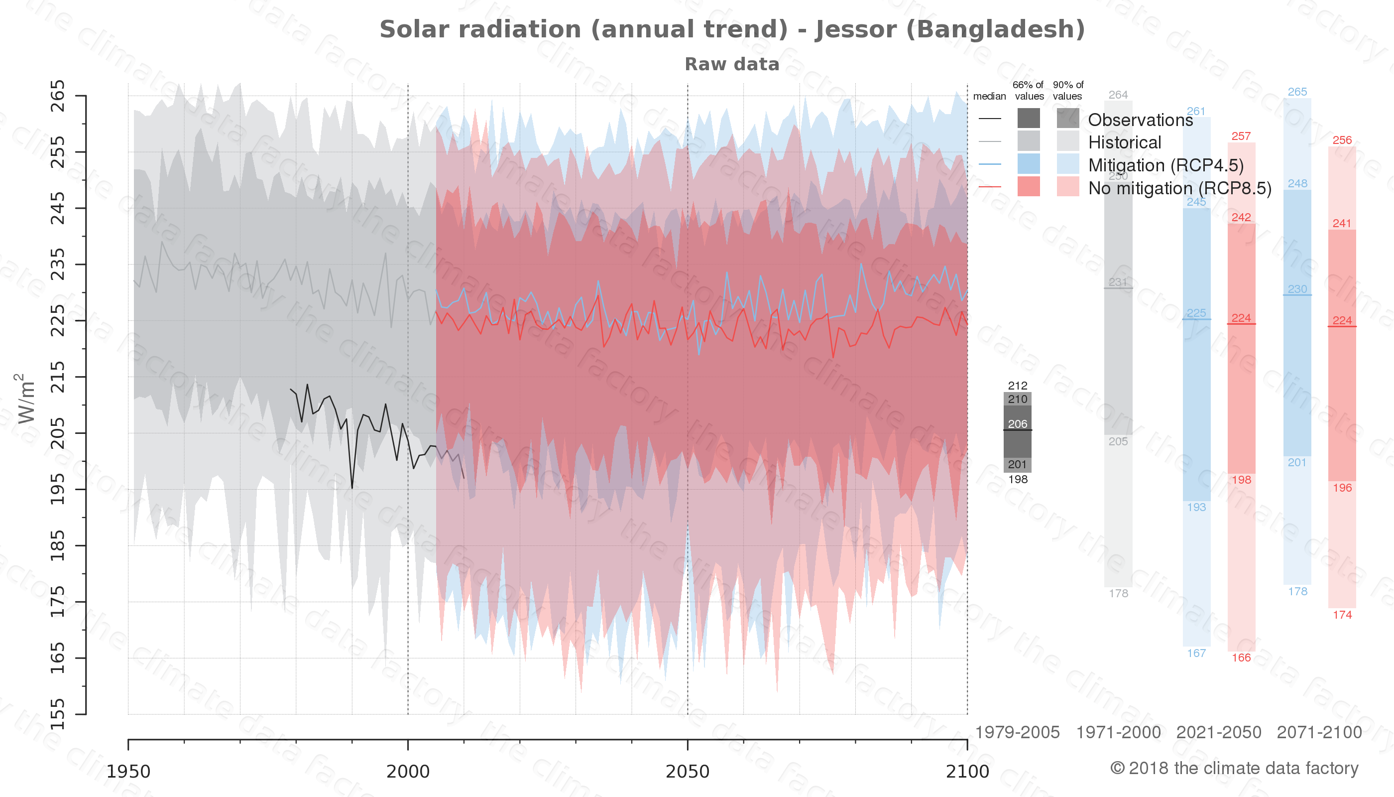 Graphic of projected solar radiation for Jessor (Bangladesh) under two climate change mitigation policy scenarios (RCP4.5, RCP8.5). Represented climate data are raw data from IPCC models. https://theclimatedatafactory.com
