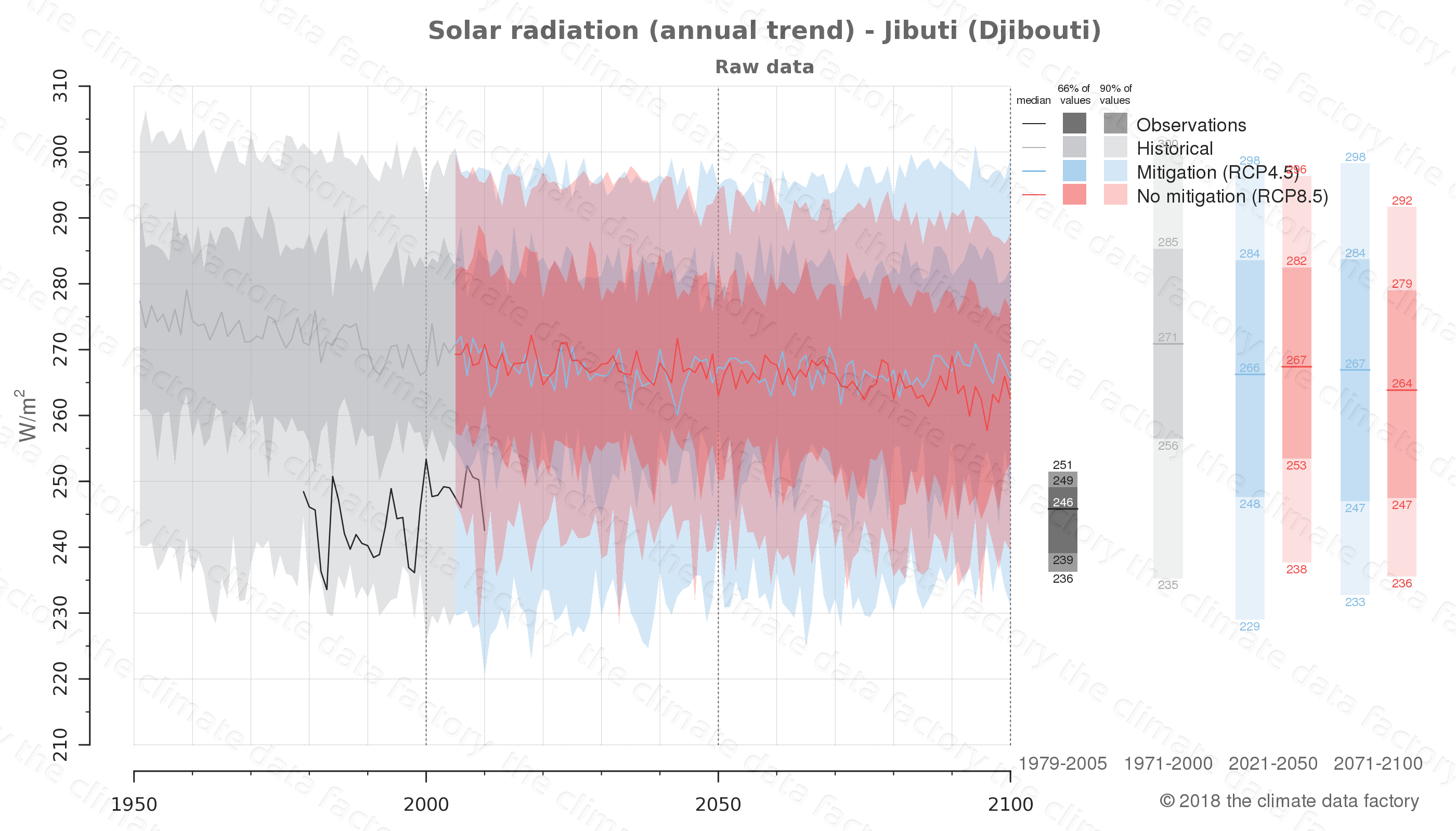 Graphic of projected solar radiation for Jibuti (Djibouti) under two climate change mitigation policy scenarios (RCP4.5, RCP8.5). Represented climate data are raw data from IPCC models. https://theclimatedatafactory.com