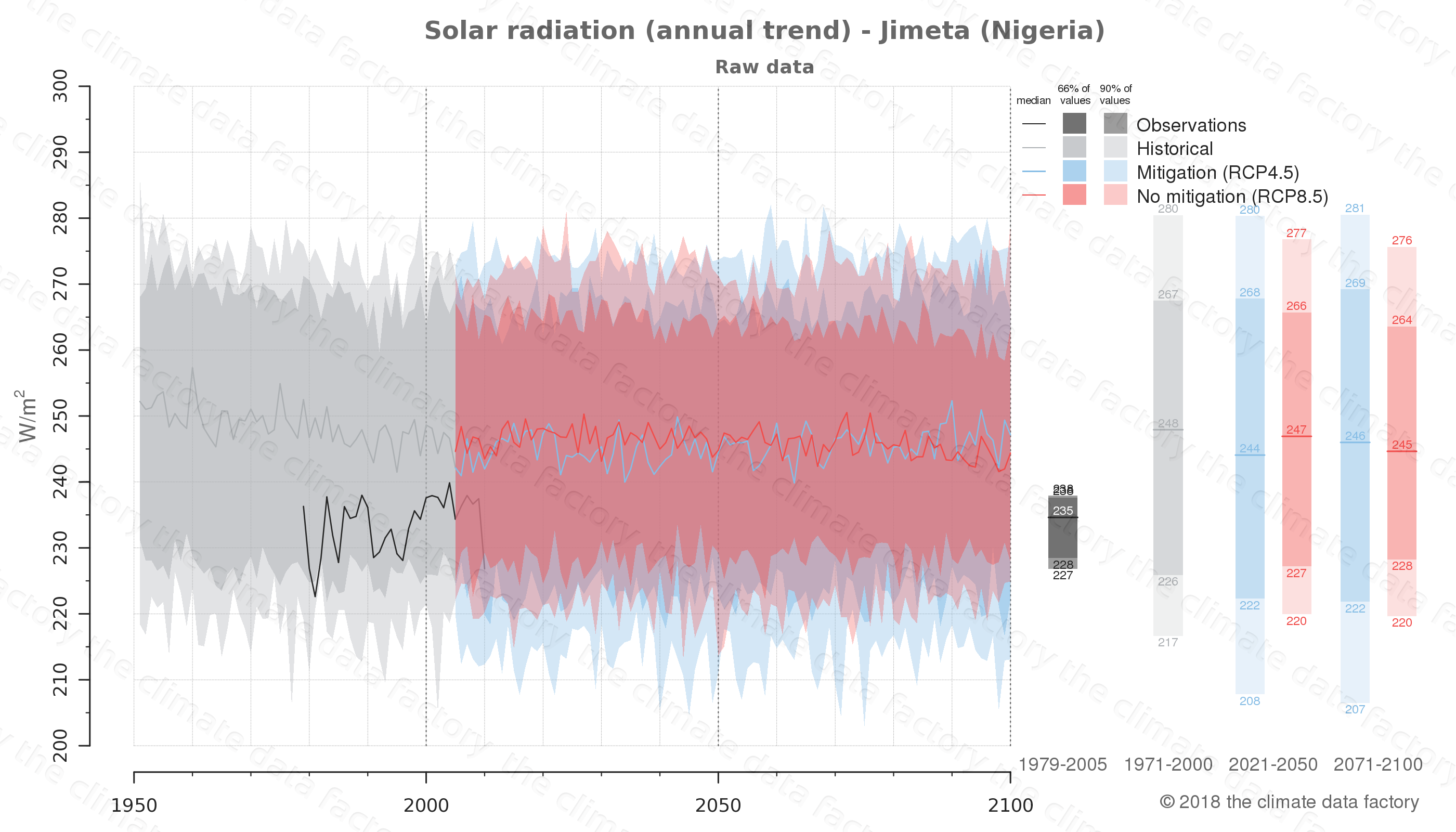 Graphic of projected solar radiation for Jimeta (Nigeria) under two climate change mitigation policy scenarios (RCP4.5, RCP8.5). Represented climate data are raw data from IPCC models. https://theclimatedatafactory.com