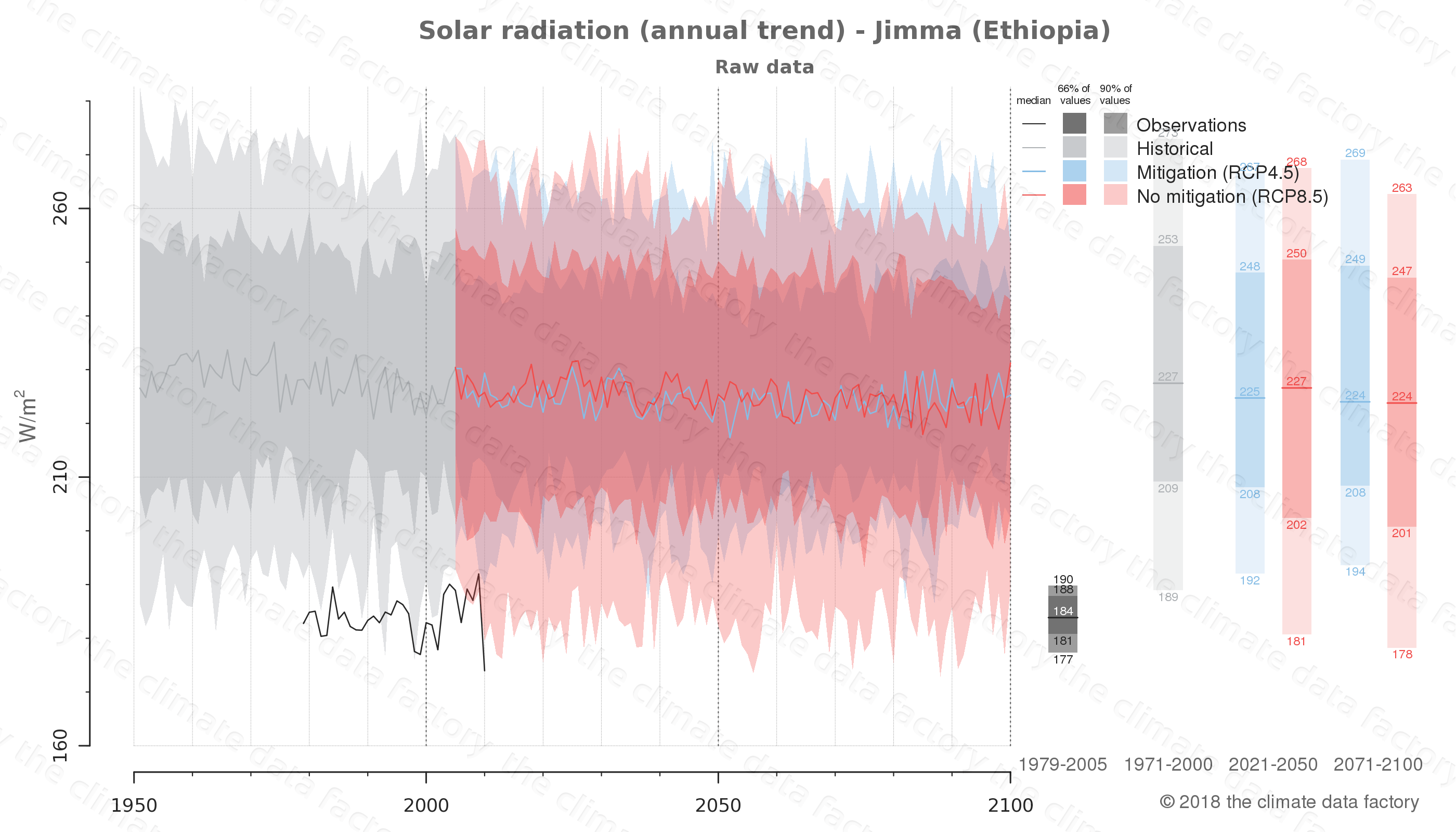 Graphic of projected solar radiation for Jimma (Ethiopia) under two climate change mitigation policy scenarios (RCP4.5, RCP8.5). Represented climate data are raw data from IPCC models. https://theclimatedatafactory.com
