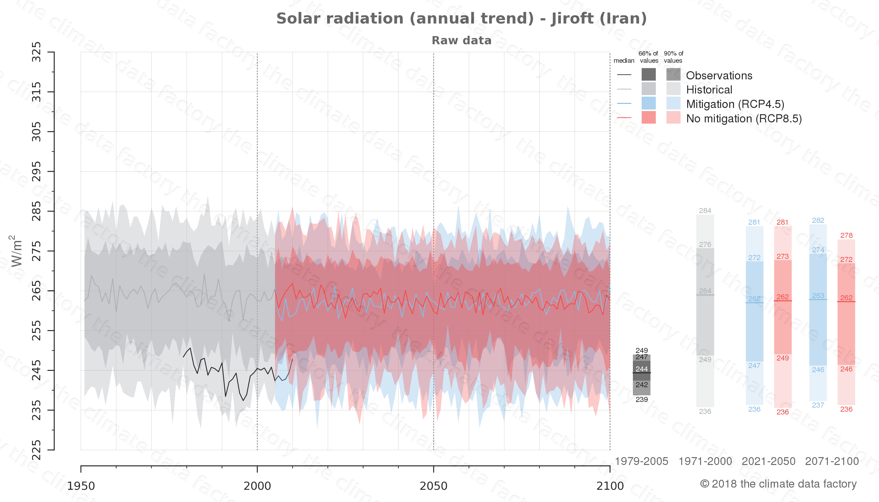 Graphic of projected solar radiation for Jiroft (Iran) under two climate change mitigation policy scenarios (RCP4.5, RCP8.5). Represented climate data are raw data from IPCC models. https://theclimatedatafactory.com