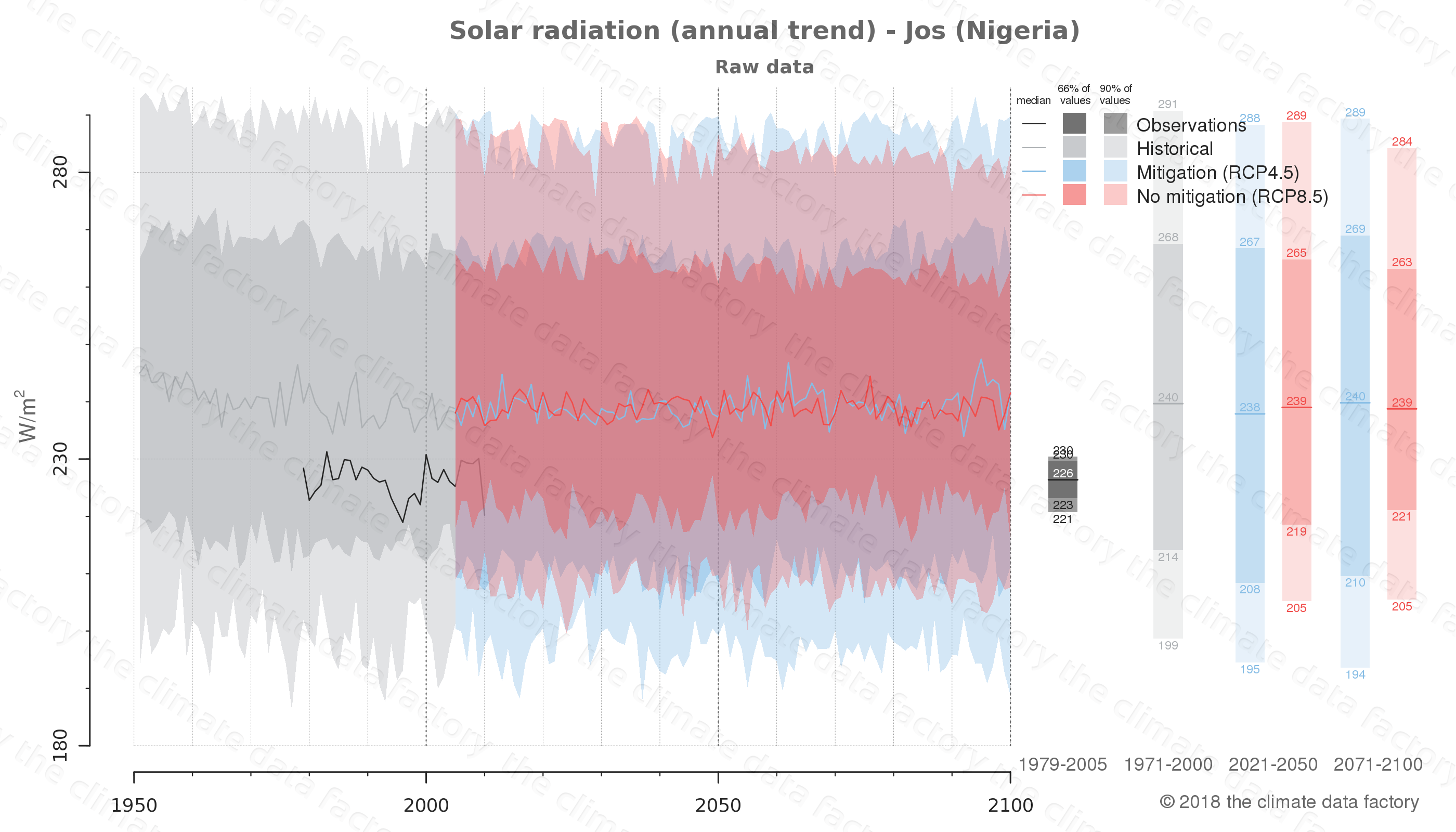 Graphic of projected solar radiation for Jos (Nigeria) under two climate change mitigation policy scenarios (RCP4.5, RCP8.5). Represented climate data are raw data from IPCC models. https://theclimatedatafactory.com