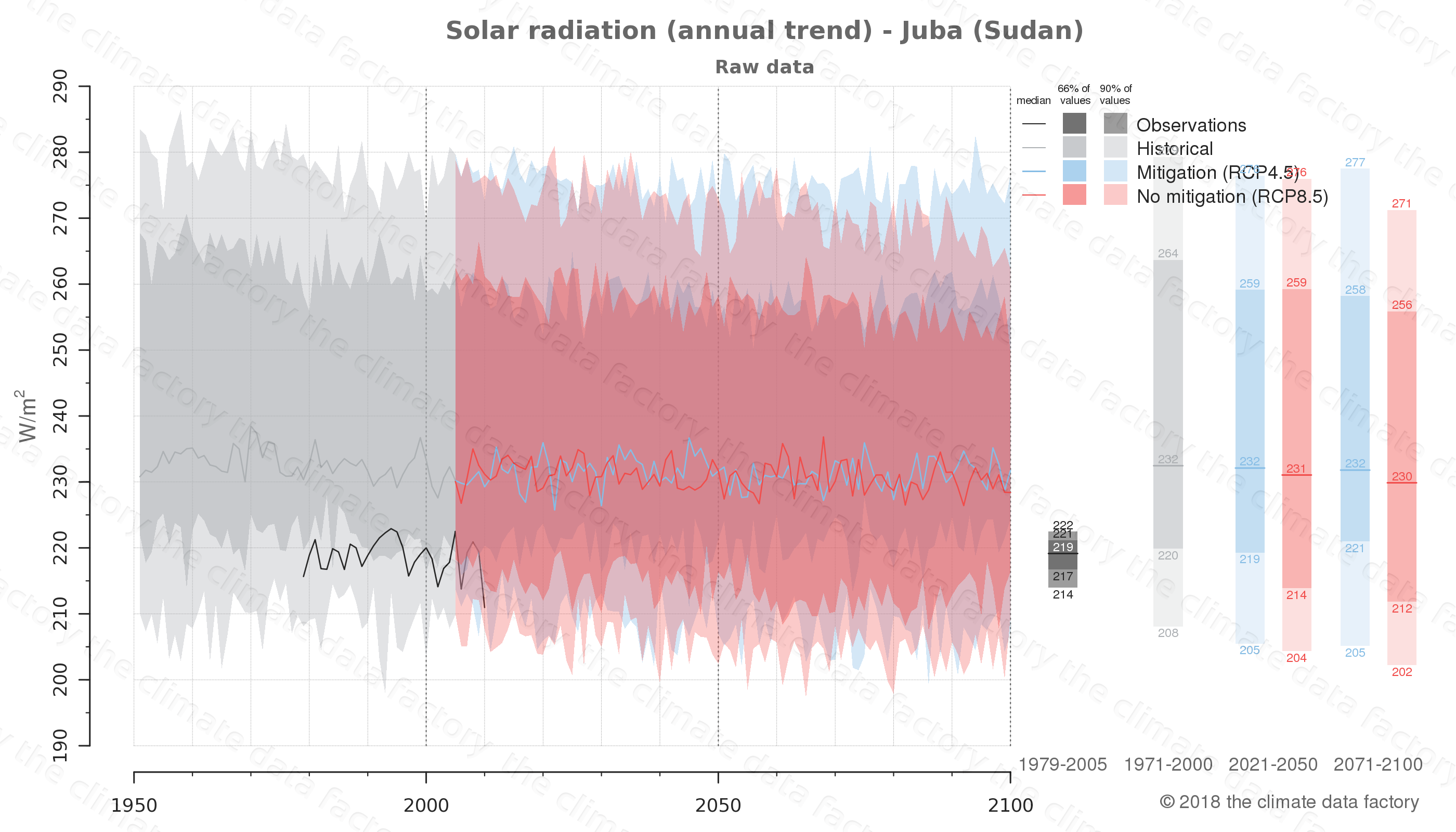 Graphic of projected solar radiation for Juba (Sudan) under two climate change mitigation policy scenarios (RCP4.5, RCP8.5). Represented climate data are raw data from IPCC models. https://theclimatedatafactory.com