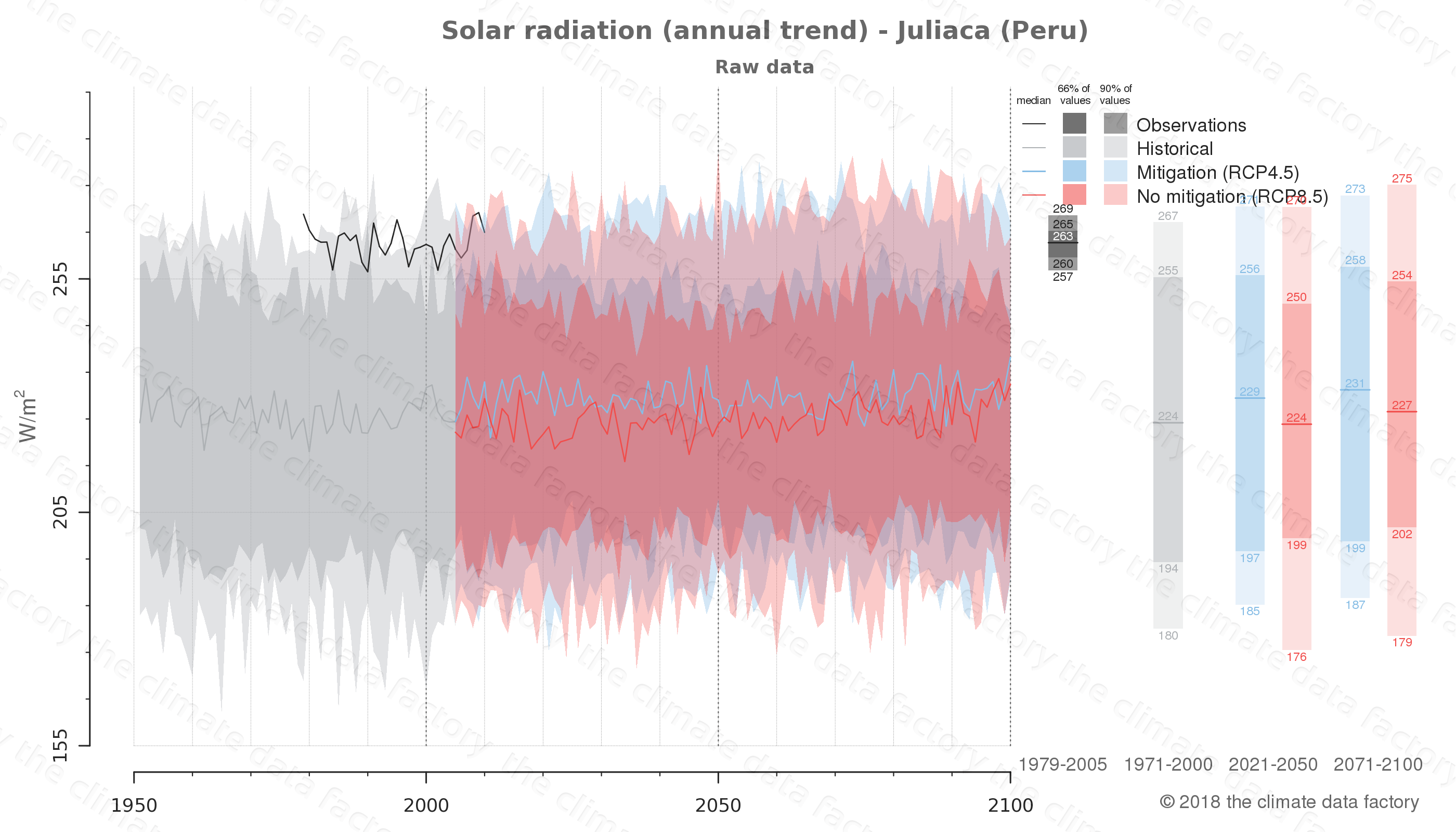 Graphic of projected solar radiation for Juliaca (Peru) under two climate change mitigation policy scenarios (RCP4.5, RCP8.5). Represented climate data are raw data from IPCC models. https://theclimatedatafactory.com