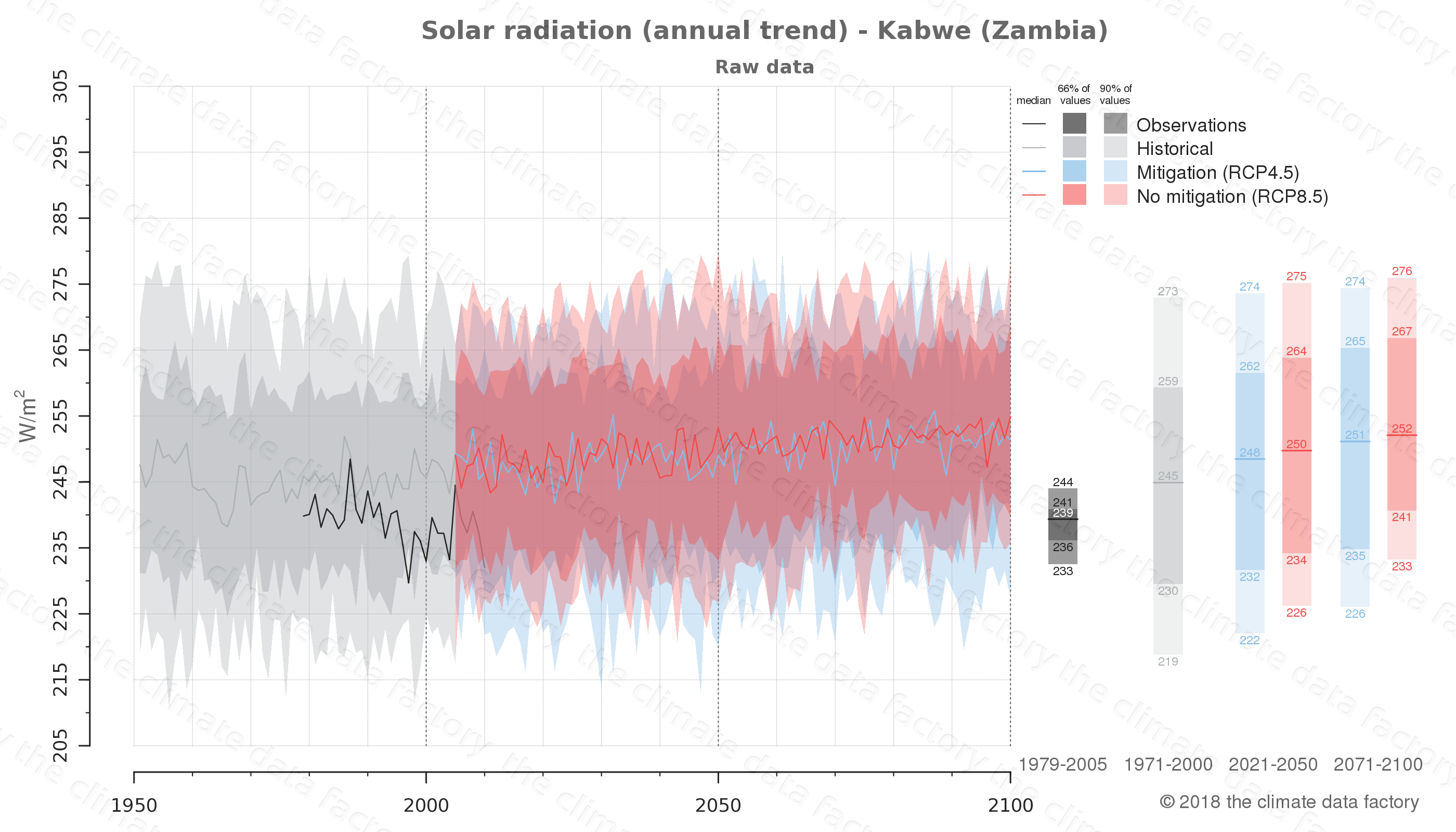 Graphic of projected solar radiation for Kabwe (Zambia) under two climate change mitigation policy scenarios (RCP4.5, RCP8.5). Represented climate data are raw data from IPCC models. https://theclimatedatafactory.com