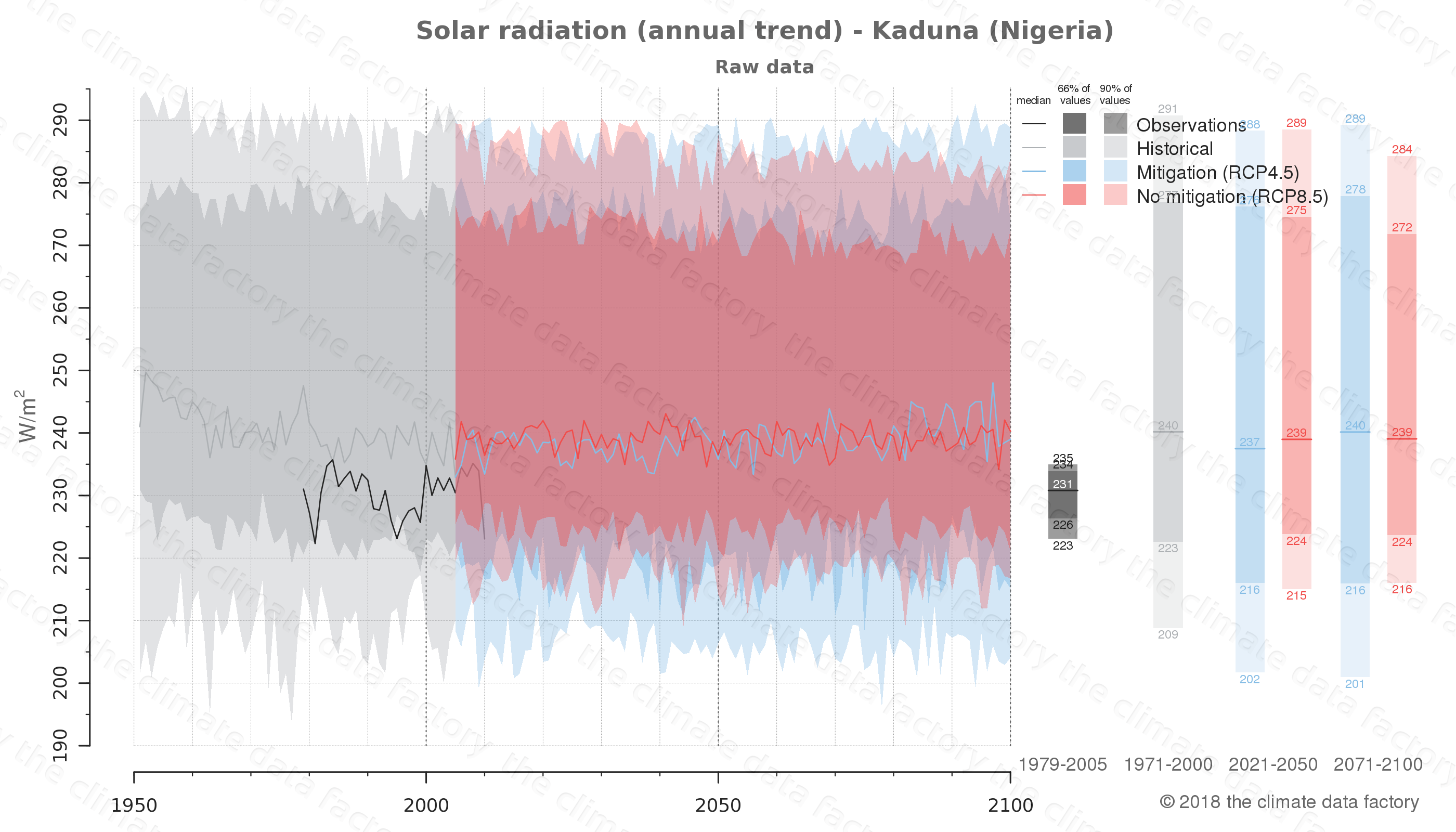 Graphic of projected solar radiation for Kaduna (Nigeria) under two climate change mitigation policy scenarios (RCP4.5, RCP8.5). Represented climate data are raw data from IPCC models. https://theclimatedatafactory.com