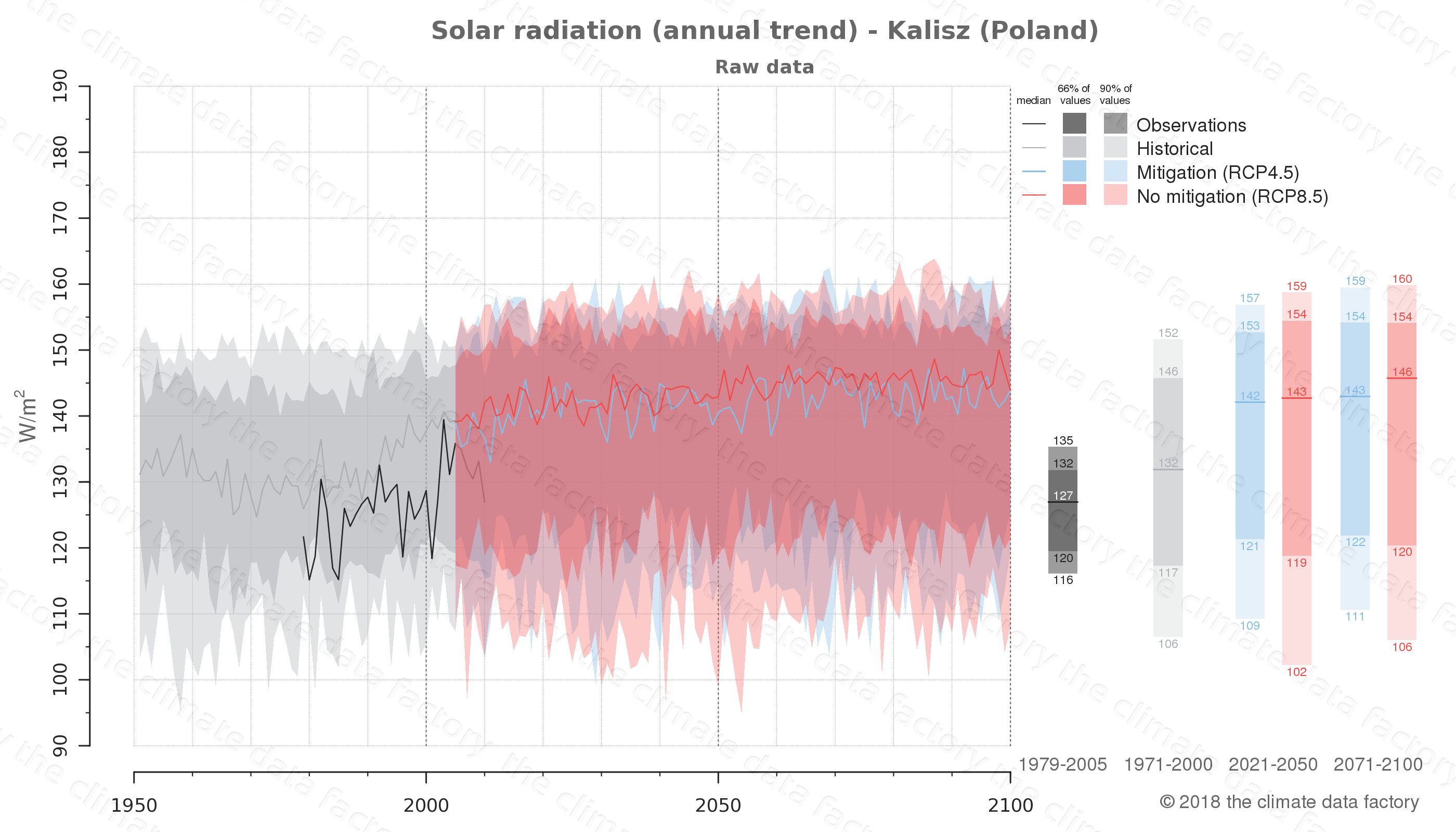 Graphic of projected solar radiation for Kalisz (Poland) under two climate change mitigation policy scenarios (RCP4.5, RCP8.5). Represented climate data are raw data from IPCC models. https://theclimatedatafactory.com