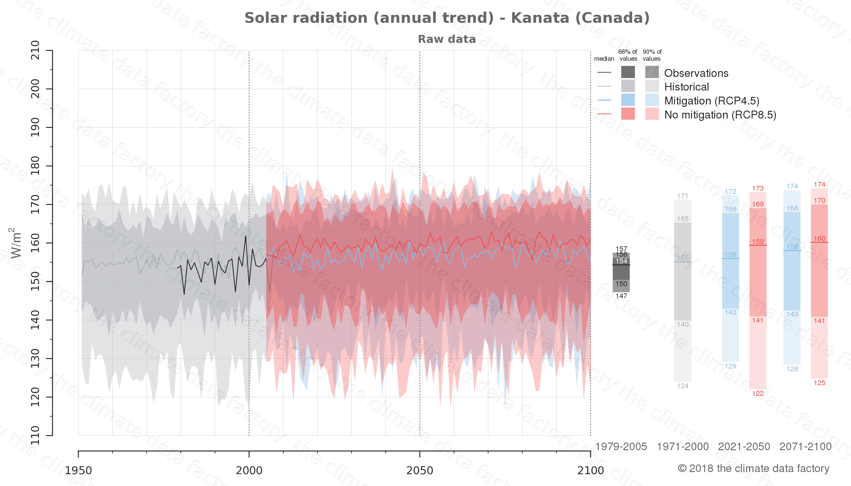 Graphic of projected solar radiation for Kanata (Canada) under two climate change mitigation policy scenarios (RCP4.5, RCP8.5). Represented climate data are raw data from IPCC models. https://theclimatedatafactory.com