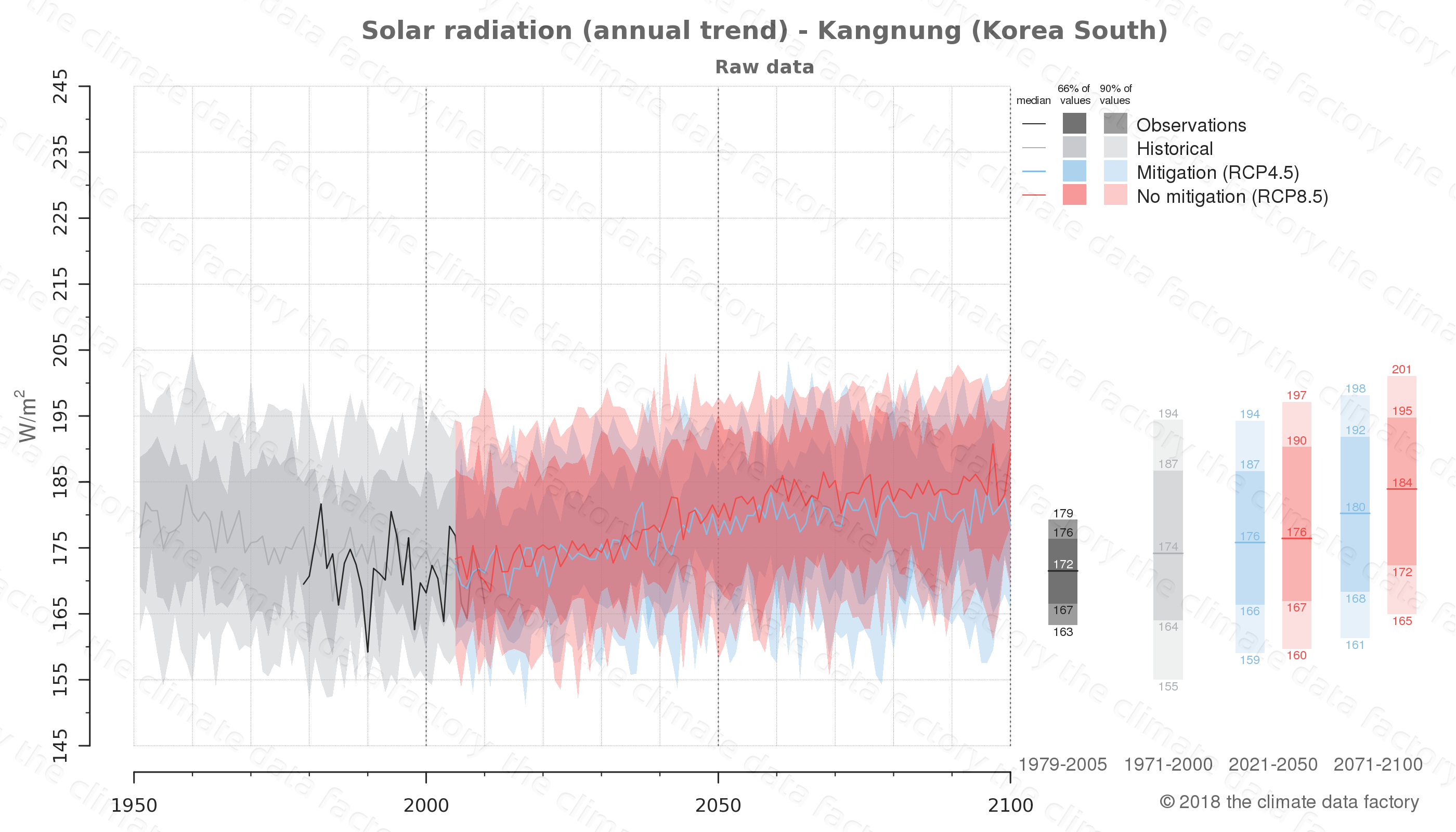 Graphic of projected solar radiation for Kangnung (South Korea) under two climate change mitigation policy scenarios (RCP4.5, RCP8.5). Represented climate data are raw data from IPCC models. https://theclimatedatafactory.com
