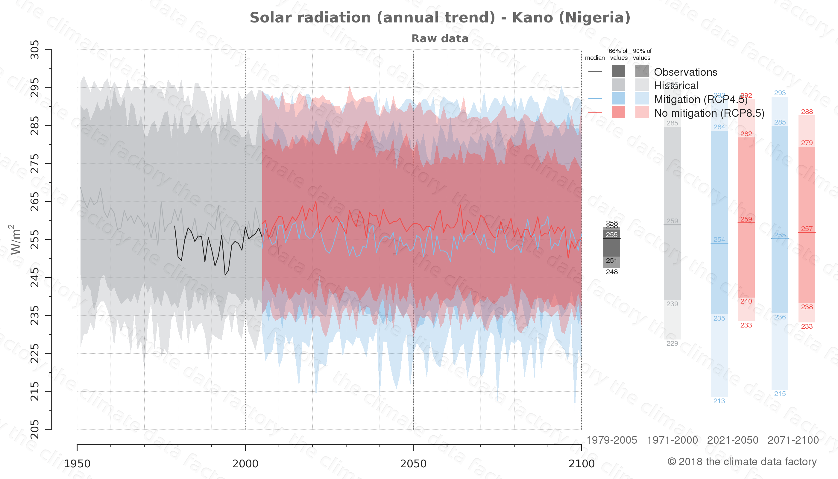 Graphic of projected solar radiation for Kano (Nigeria) under two climate change mitigation policy scenarios (RCP4.5, RCP8.5). Represented climate data are raw data from IPCC models. https://theclimatedatafactory.com