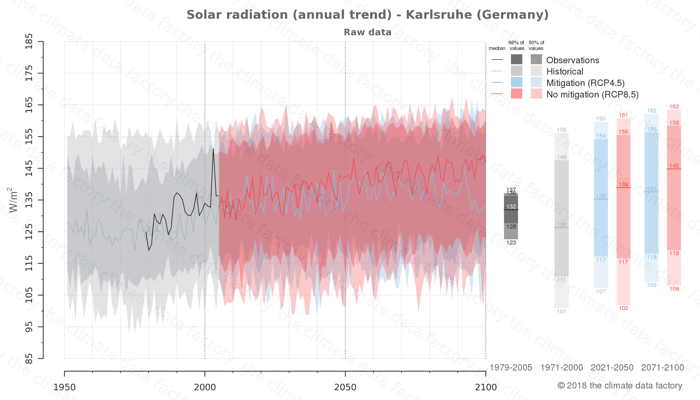 Graphic of projected solar radiation for Karlsruhe (Germany) under two climate change mitigation policy scenarios (RCP4.5, RCP8.5). Represented climate data are raw data from IPCC models. https://theclimatedatafactory.com