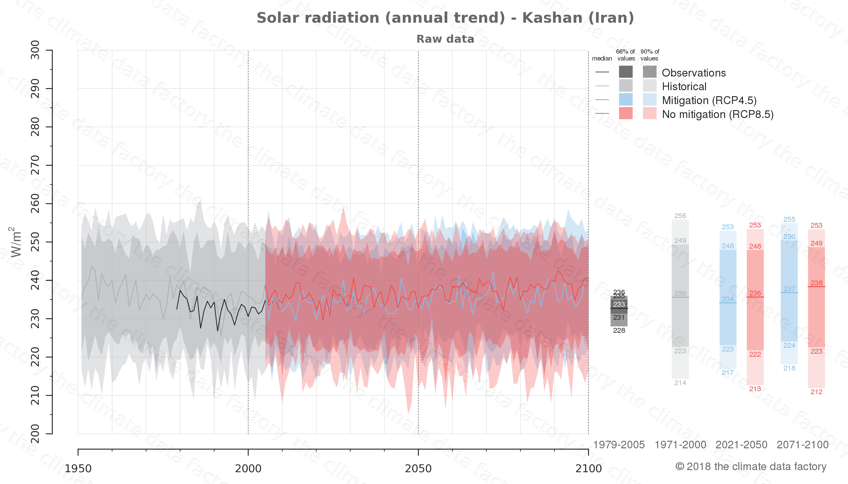 Graphic of projected solar radiation for Kashan (Iran) under two climate change mitigation policy scenarios (RCP4.5, RCP8.5). Represented climate data are raw data from IPCC models. https://theclimatedatafactory.com