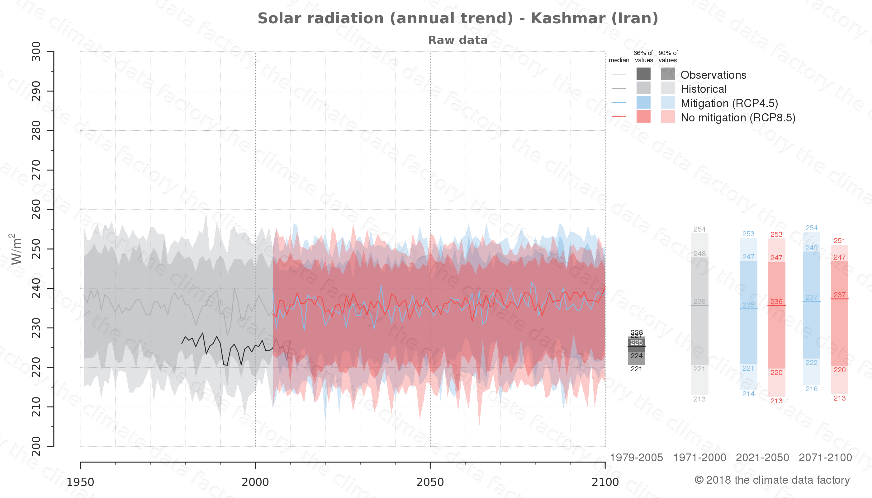 Graphic of projected solar radiation for Kashmar (Iran) under two climate change mitigation policy scenarios (RCP4.5, RCP8.5). Represented climate data are raw data from IPCC models. https://theclimatedatafactory.com