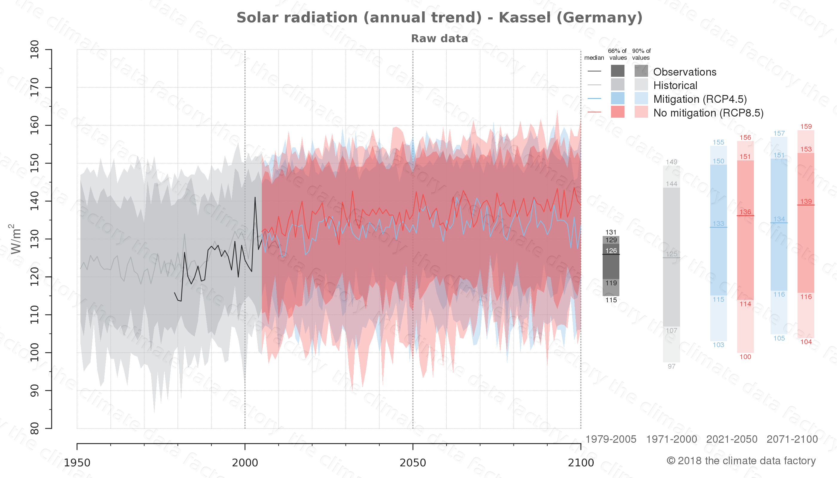 Graphic of projected solar radiation for Kassel (Germany) under two climate change mitigation policy scenarios (RCP4.5, RCP8.5). Represented climate data are raw data from IPCC models. https://theclimatedatafactory.com