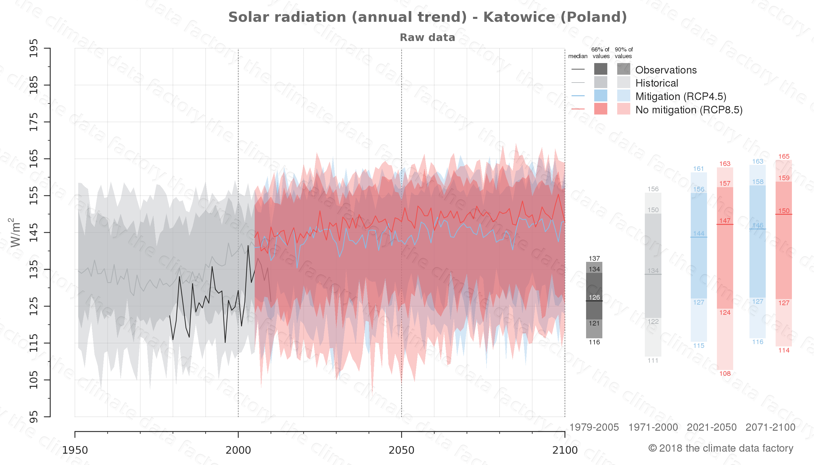 Graphic of projected solar radiation for Katowice (Poland) under two climate change mitigation policy scenarios (RCP4.5, RCP8.5). Represented climate data are raw data from IPCC models. https://theclimatedatafactory.com