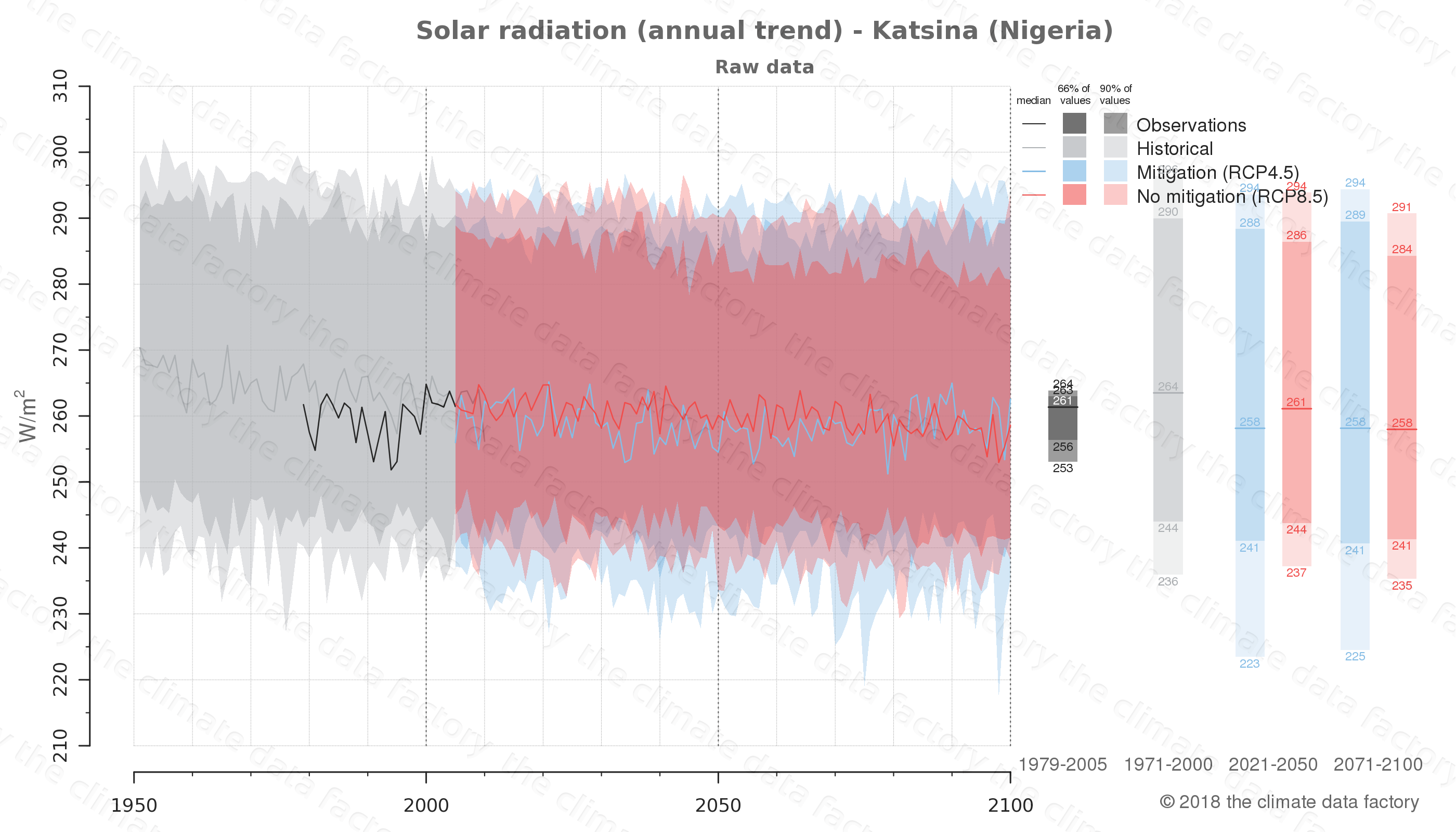 Graphic of projected solar radiation for Katsina (Nigeria) under two climate change mitigation policy scenarios (RCP4.5, RCP8.5). Represented climate data are raw data from IPCC models. https://theclimatedatafactory.com