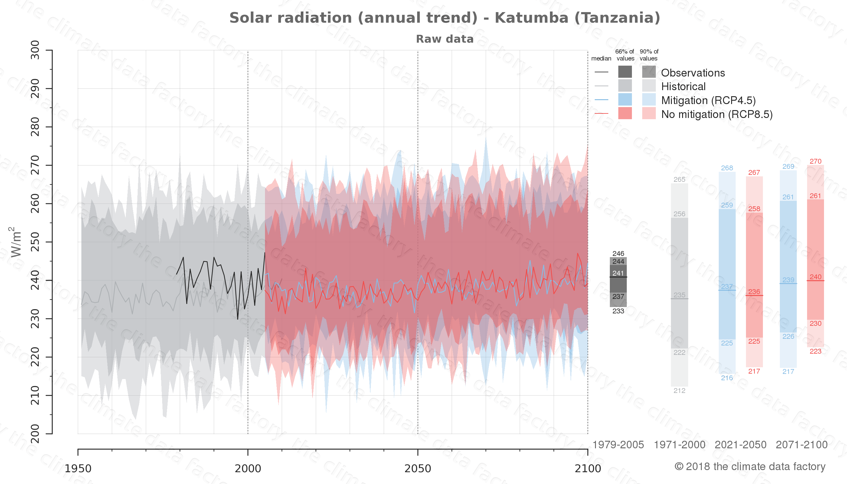 Graphic of projected solar radiation for Katumba (Tanzania) under two climate change mitigation policy scenarios (RCP4.5, RCP8.5). Represented climate data are raw data from IPCC models. https://theclimatedatafactory.com