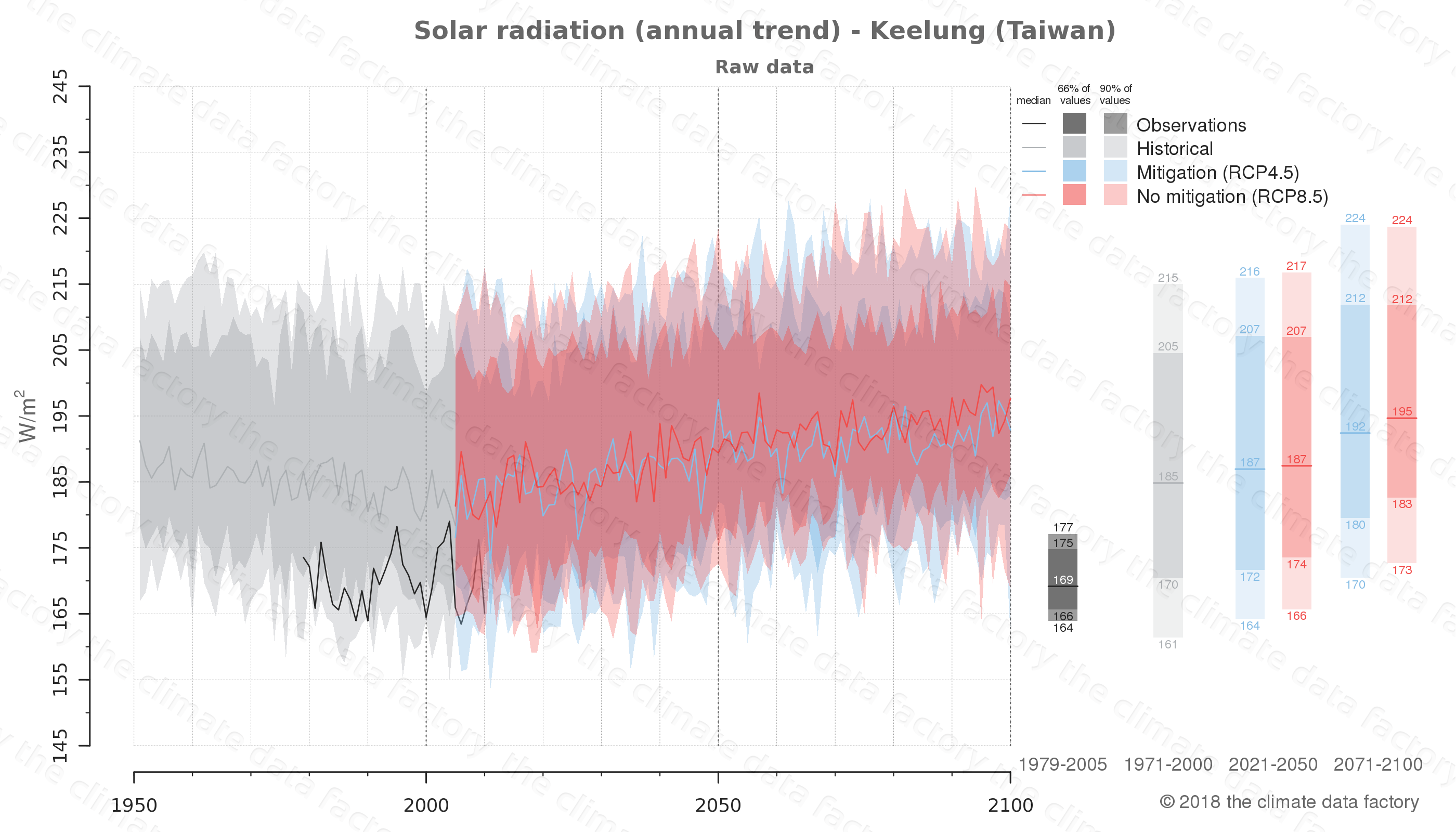 Graphic of projected solar radiation for Keelung (Taiwan) under two climate change mitigation policy scenarios (RCP4.5, RCP8.5). Represented climate data are raw data from IPCC models. https://theclimatedatafactory.com